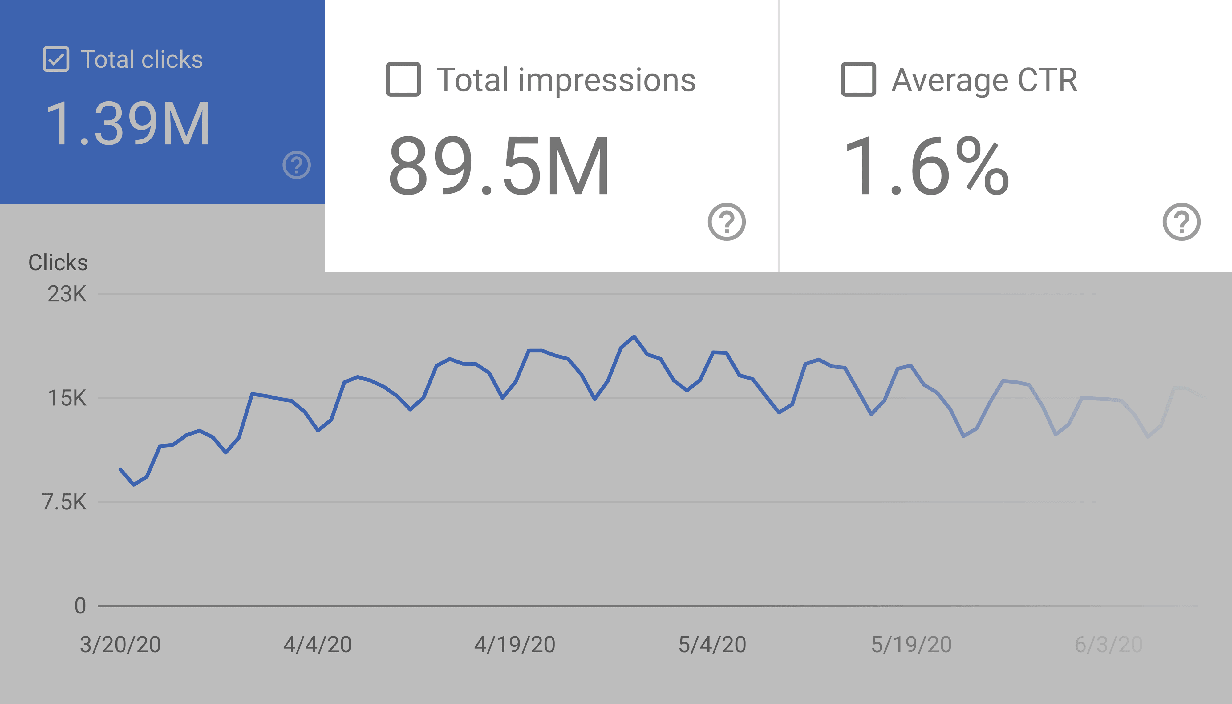Google search console – Impressions and CTR