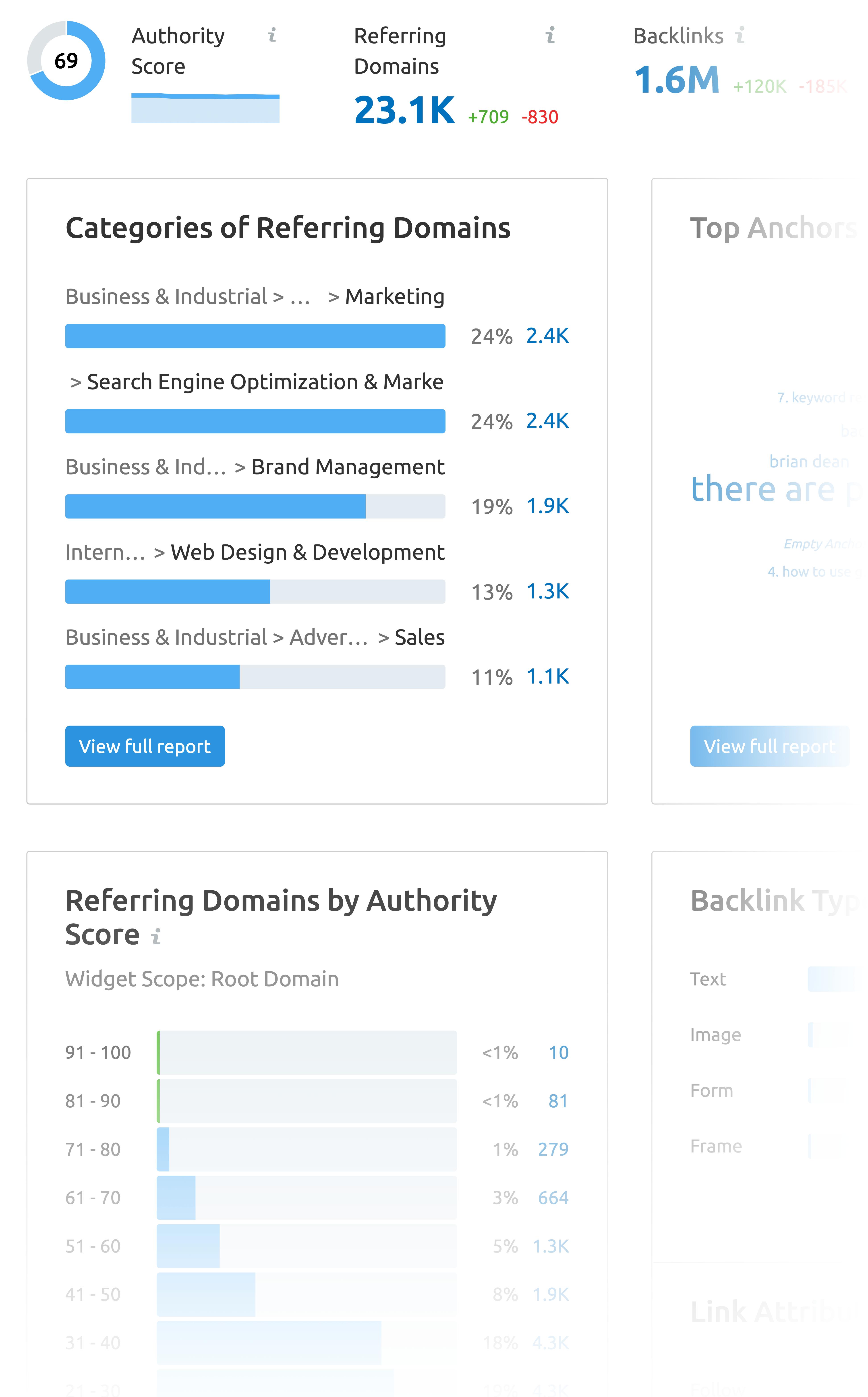 SEMrush – Backlink checker overview