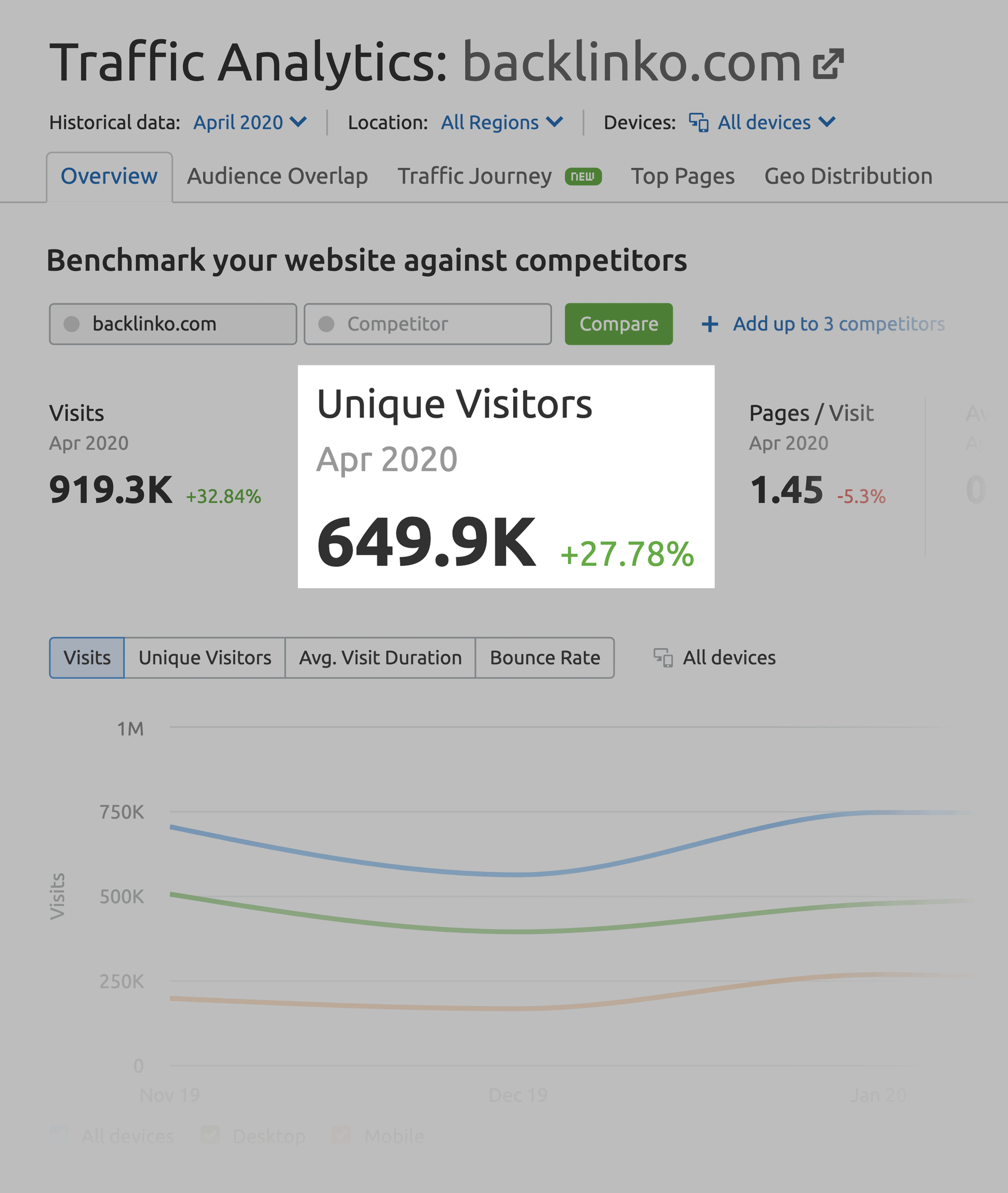 SEMrush – Backlinko unique visitors