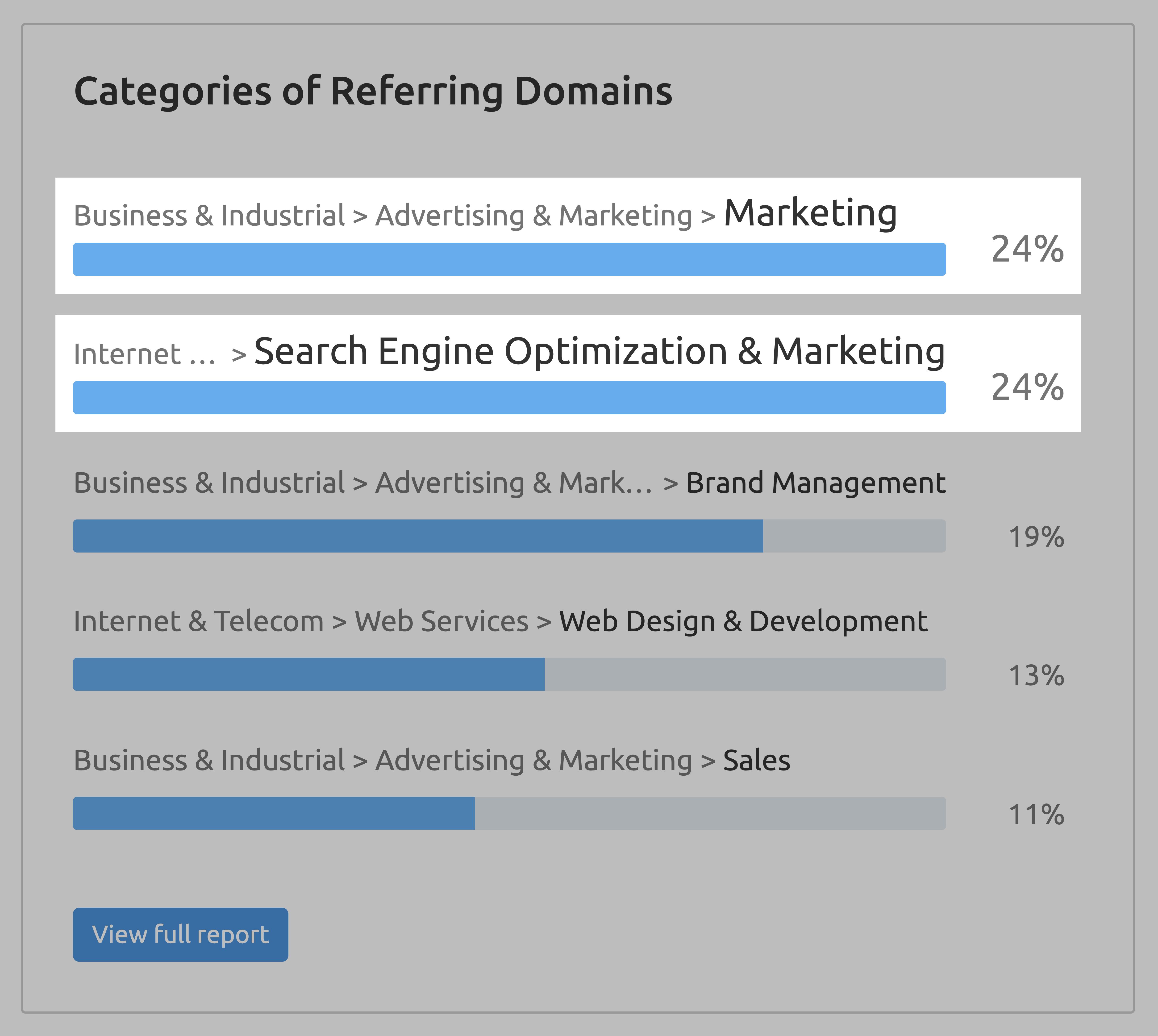 SEMrush – Categories of referring domains