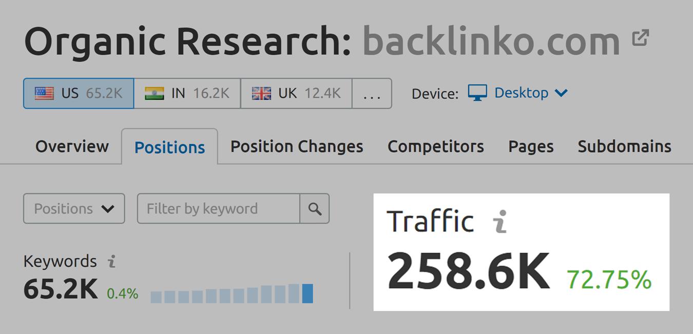 SEMrush – Inaccurate website traffic