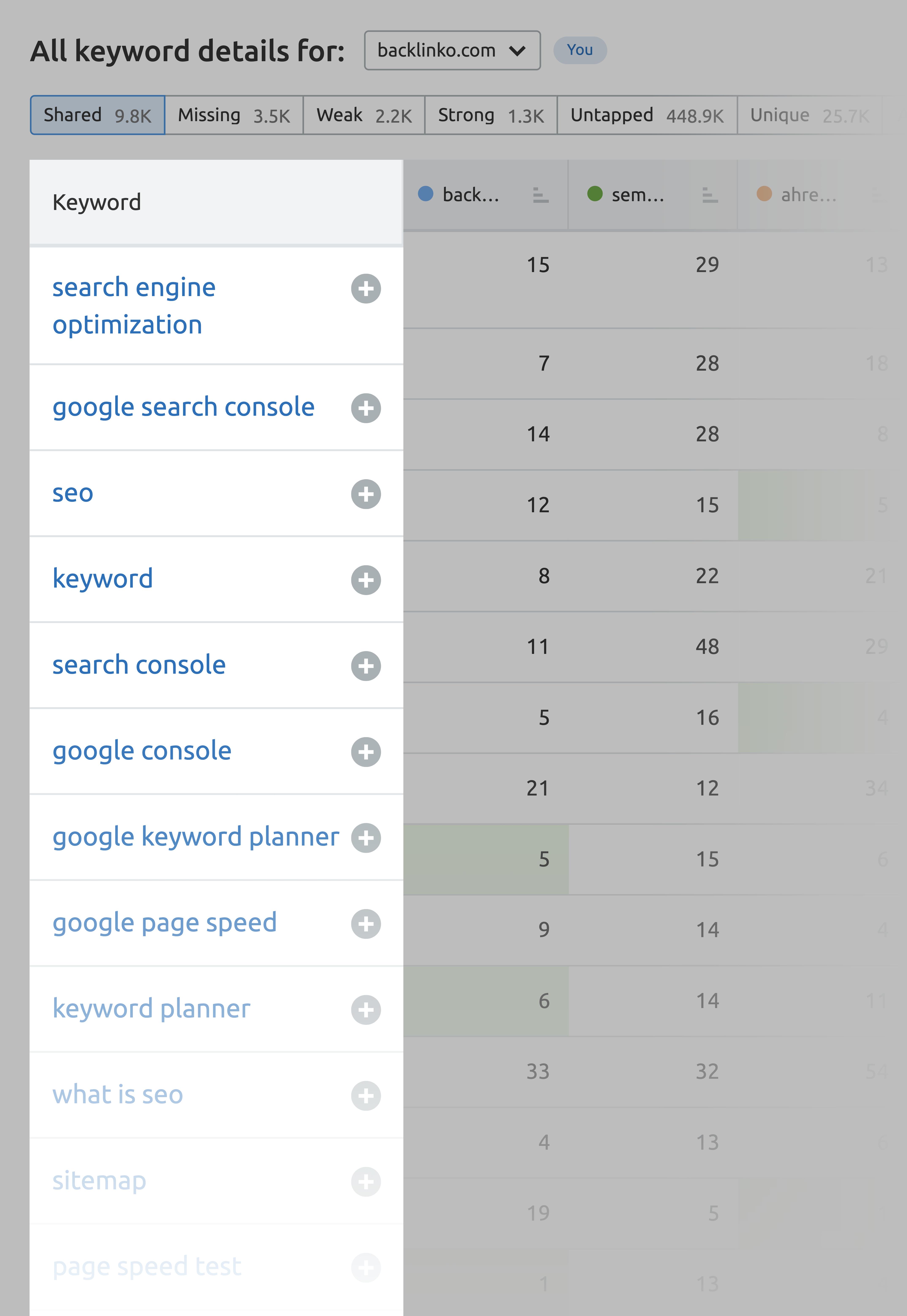SEMrush – Keyword gap all details
