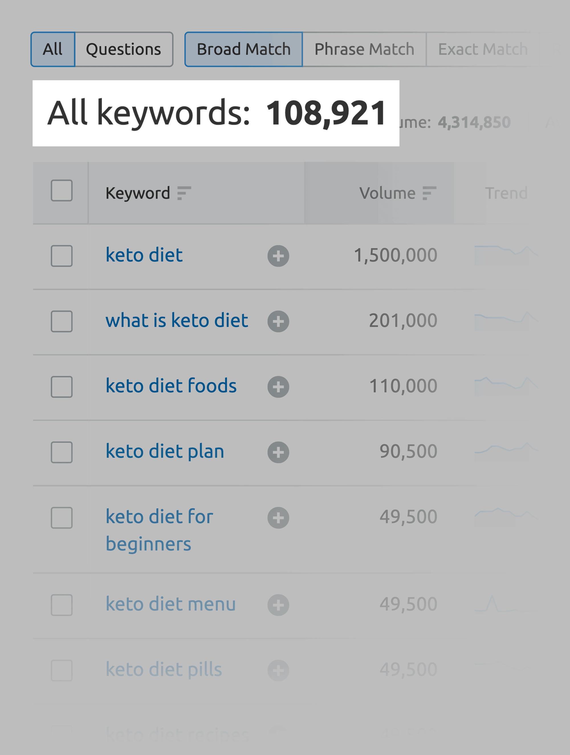 SEMrush – Keyword magic tool thousands of keywords