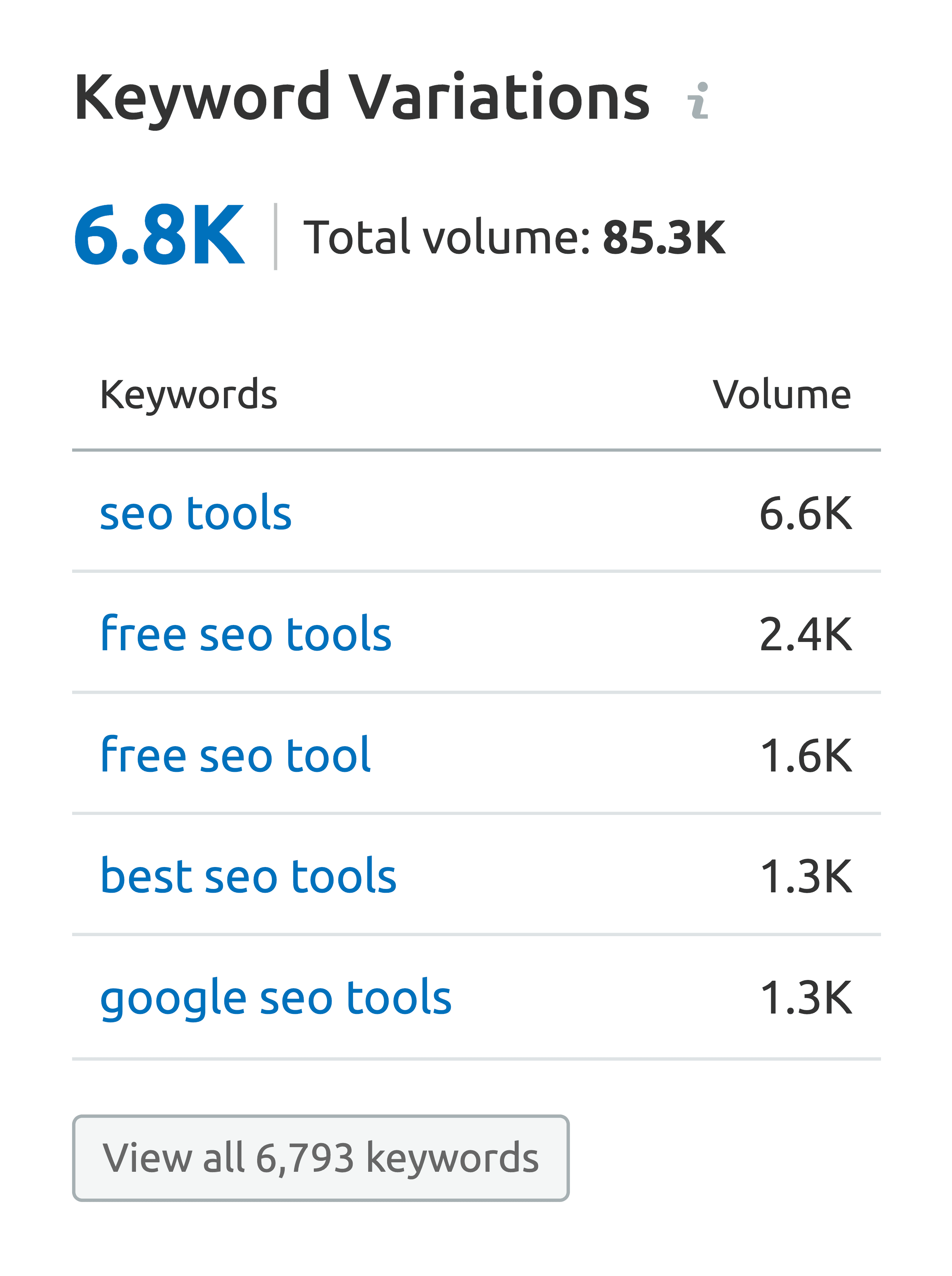 SEMrush – Keyword variations for social media marketing
