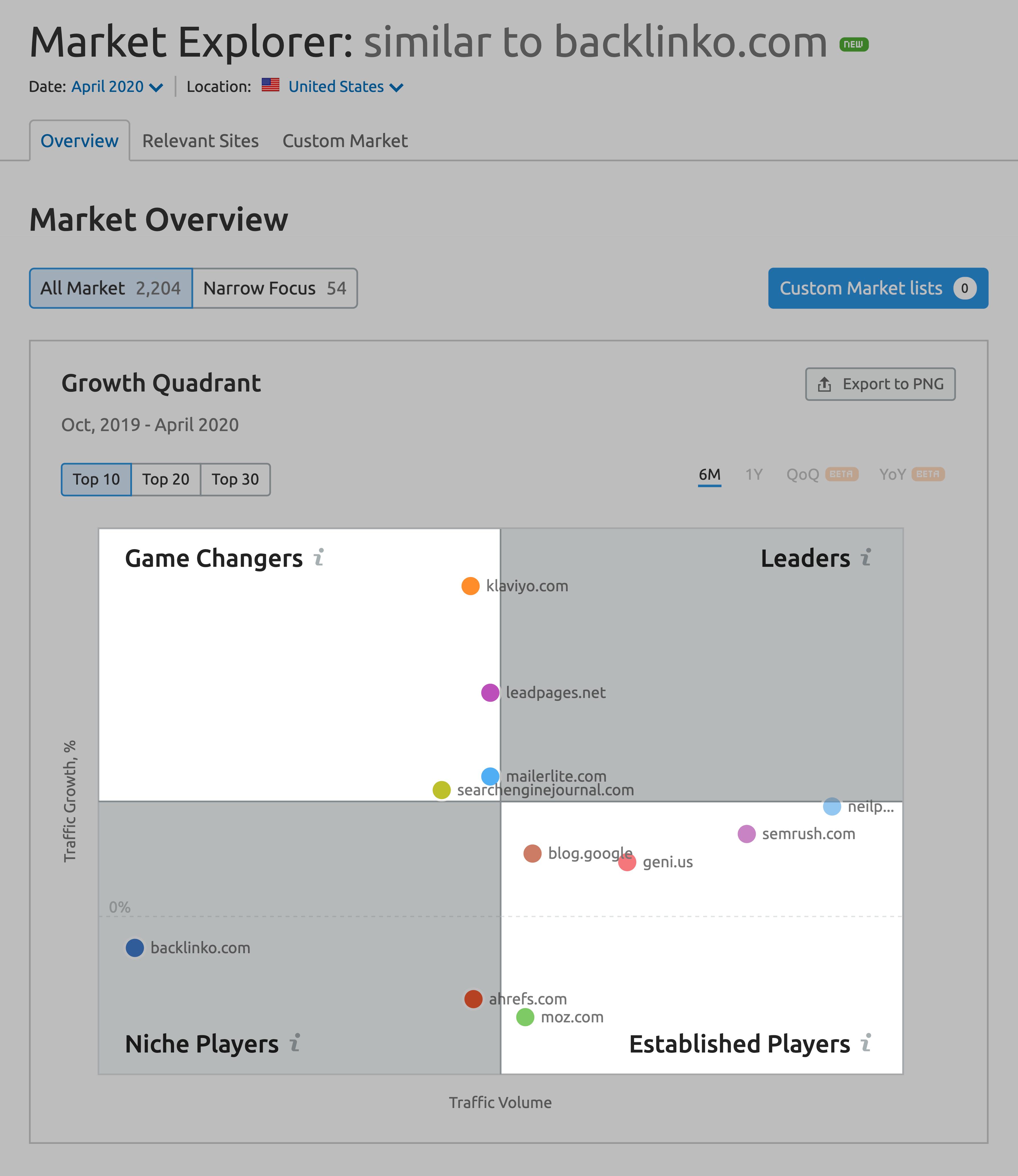 SEMrush – Market explorer – Growth quadrant