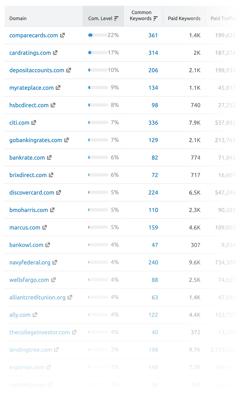 SEMrush – Paid competitors list