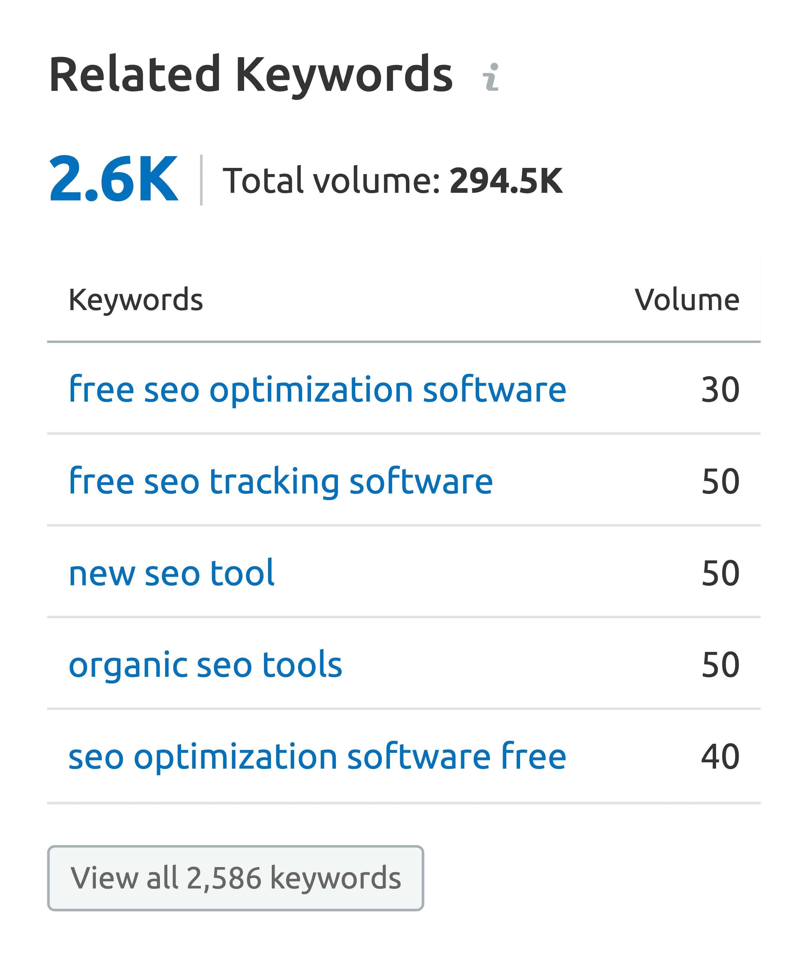 SEMrush – Related keywords for social media marketing