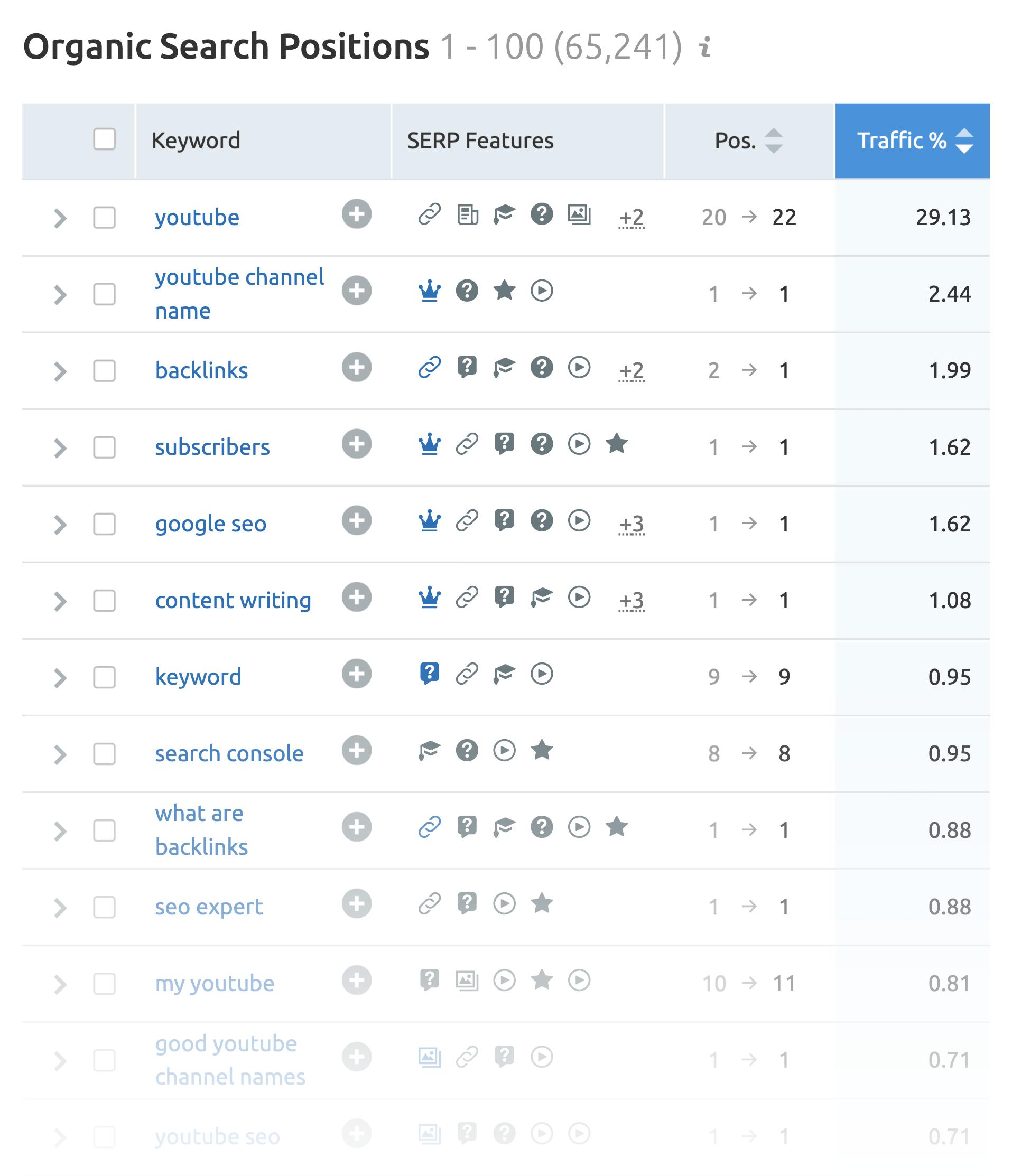 SEMrush – Search positions keyword list