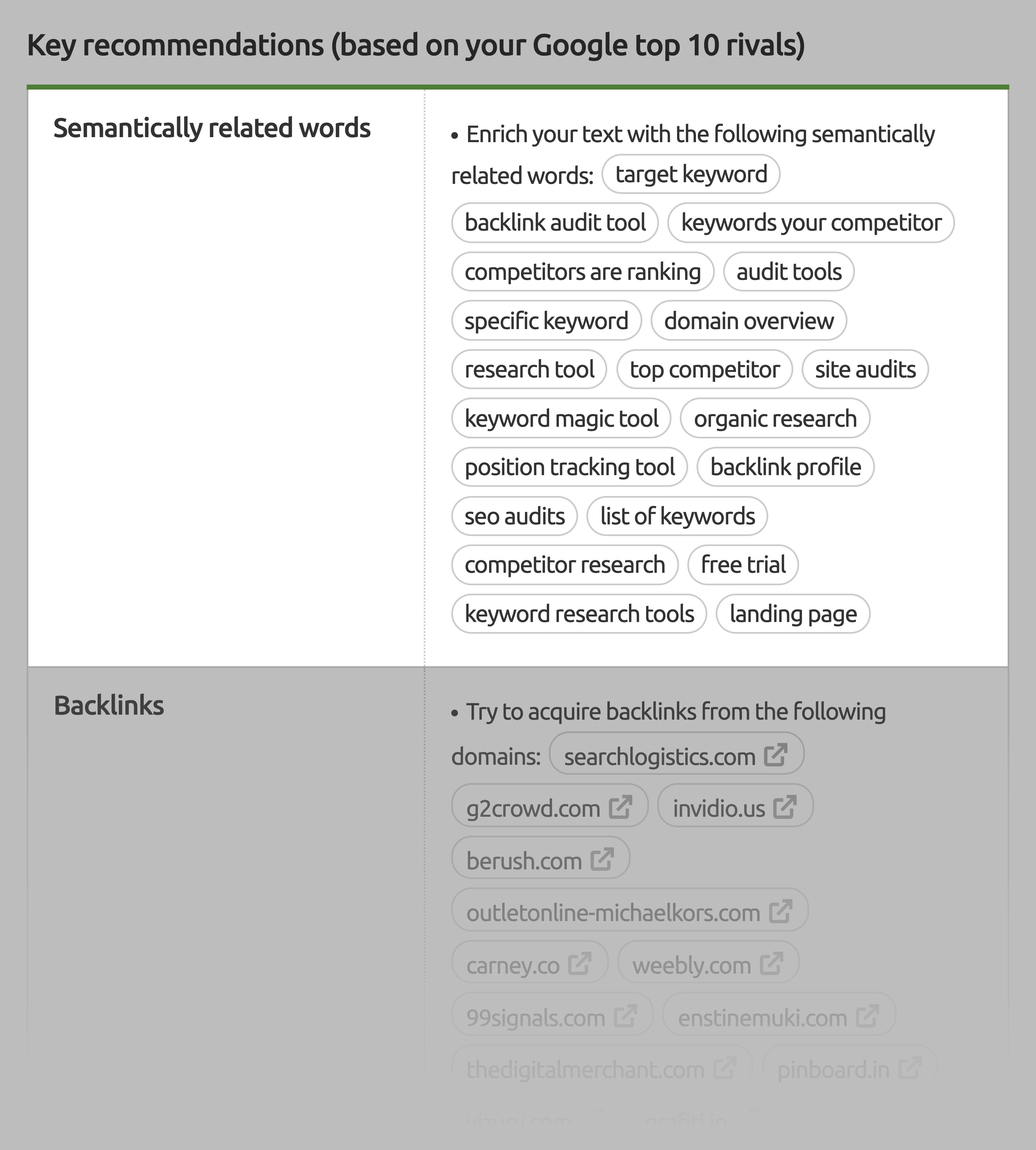 SEMrush – SEO content template semantically related keywords