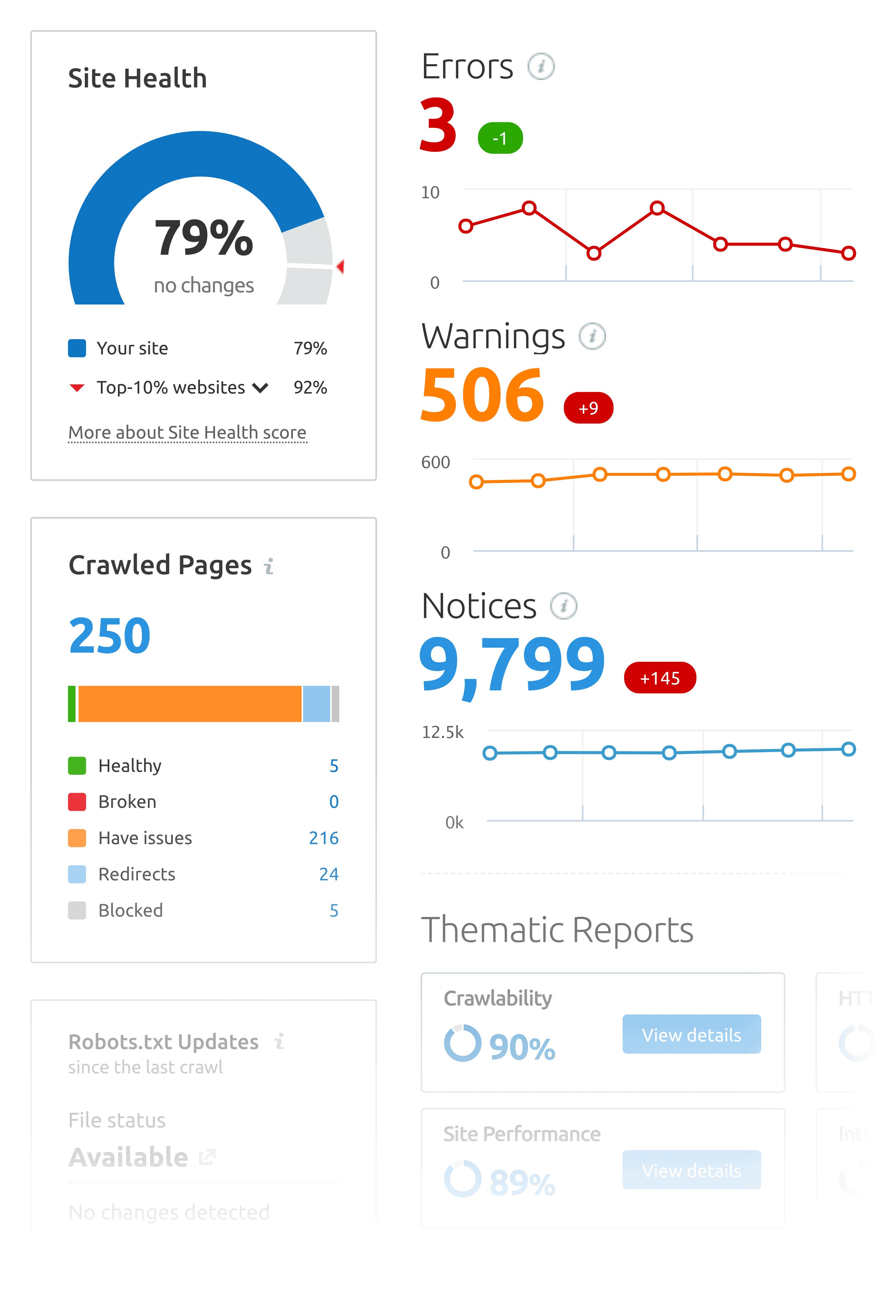 SEMrush – SEO site audit tool