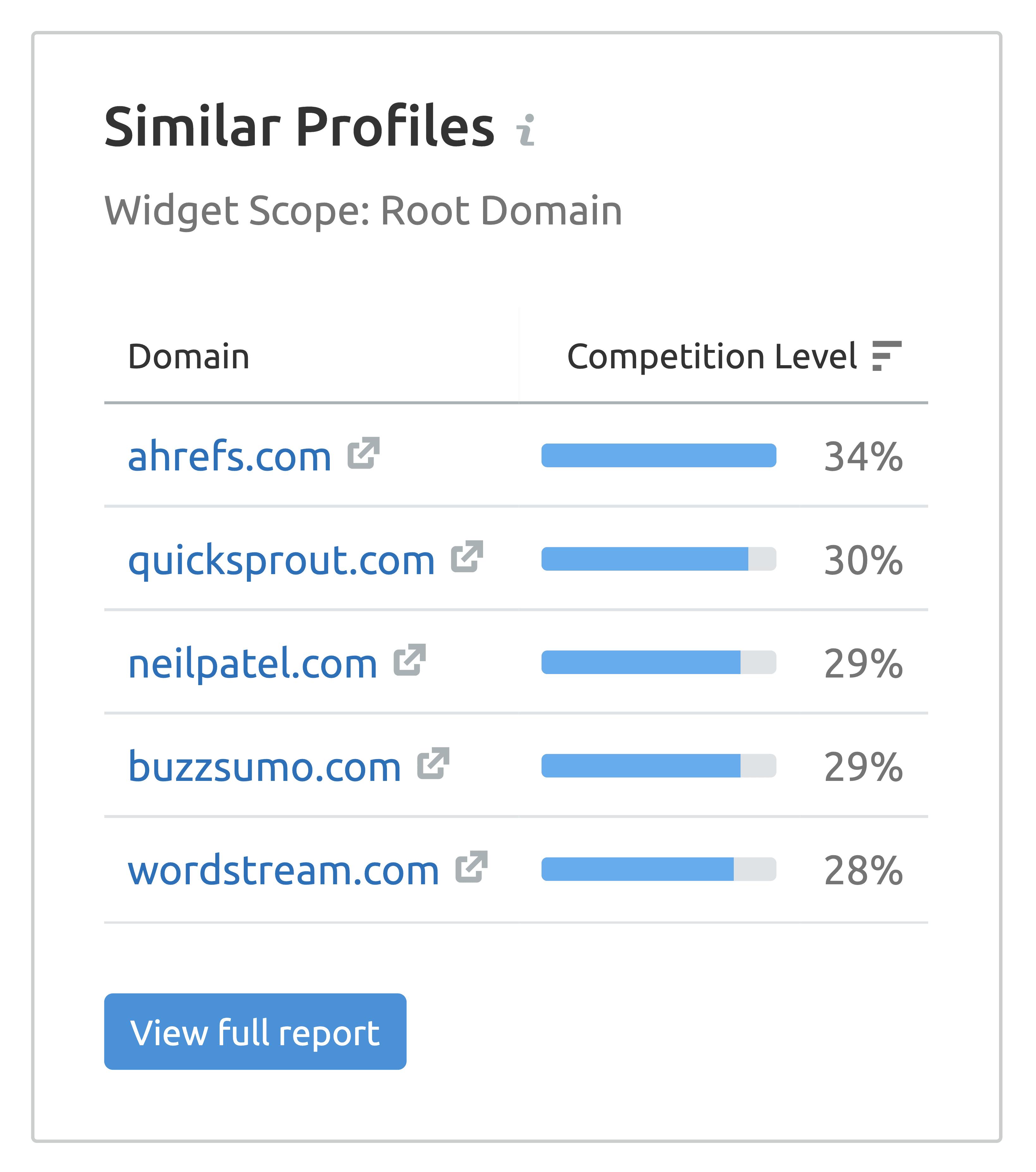 SEMrush – Similar profiles