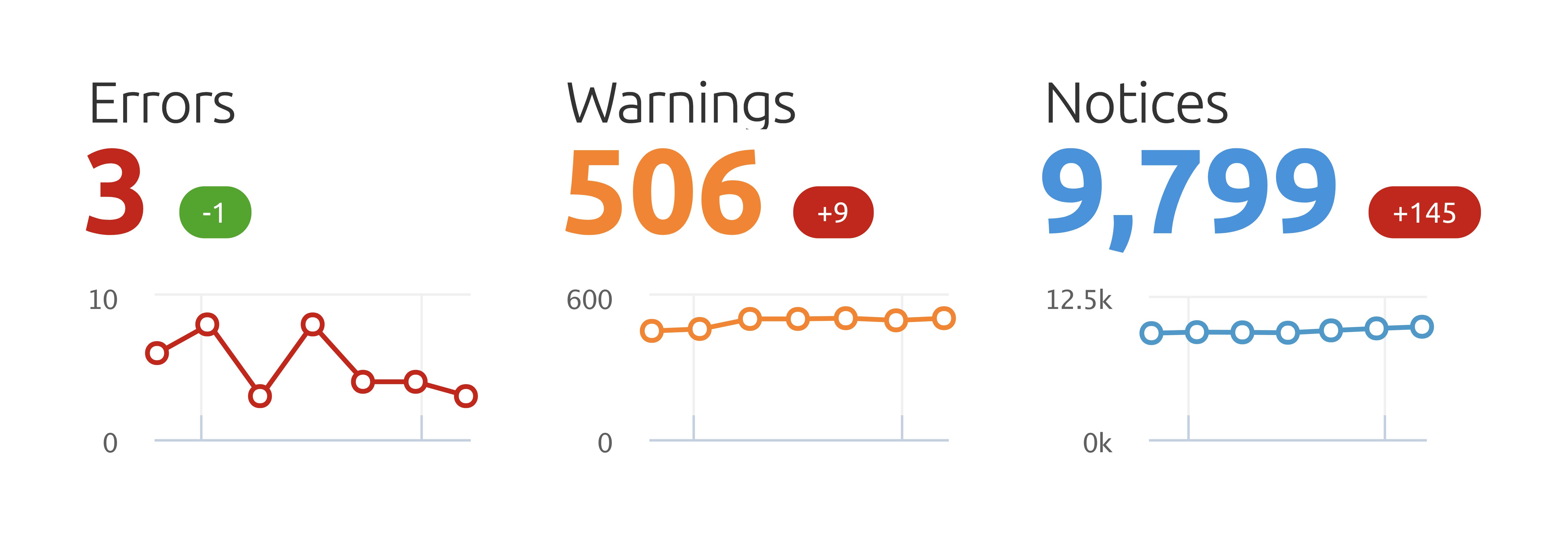 SEMrush – Site audit – Errors warnings notices