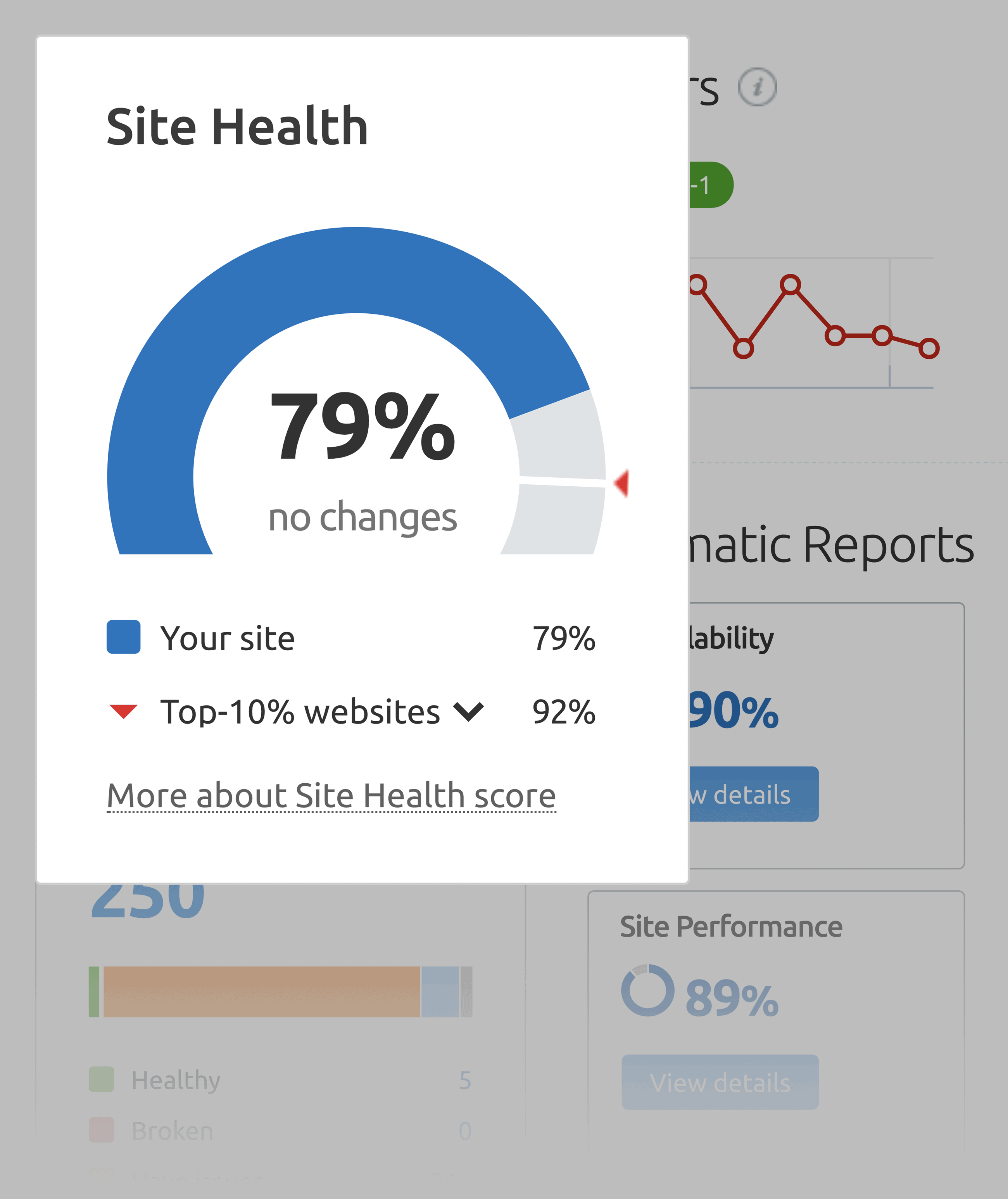 SEMrush – Site health