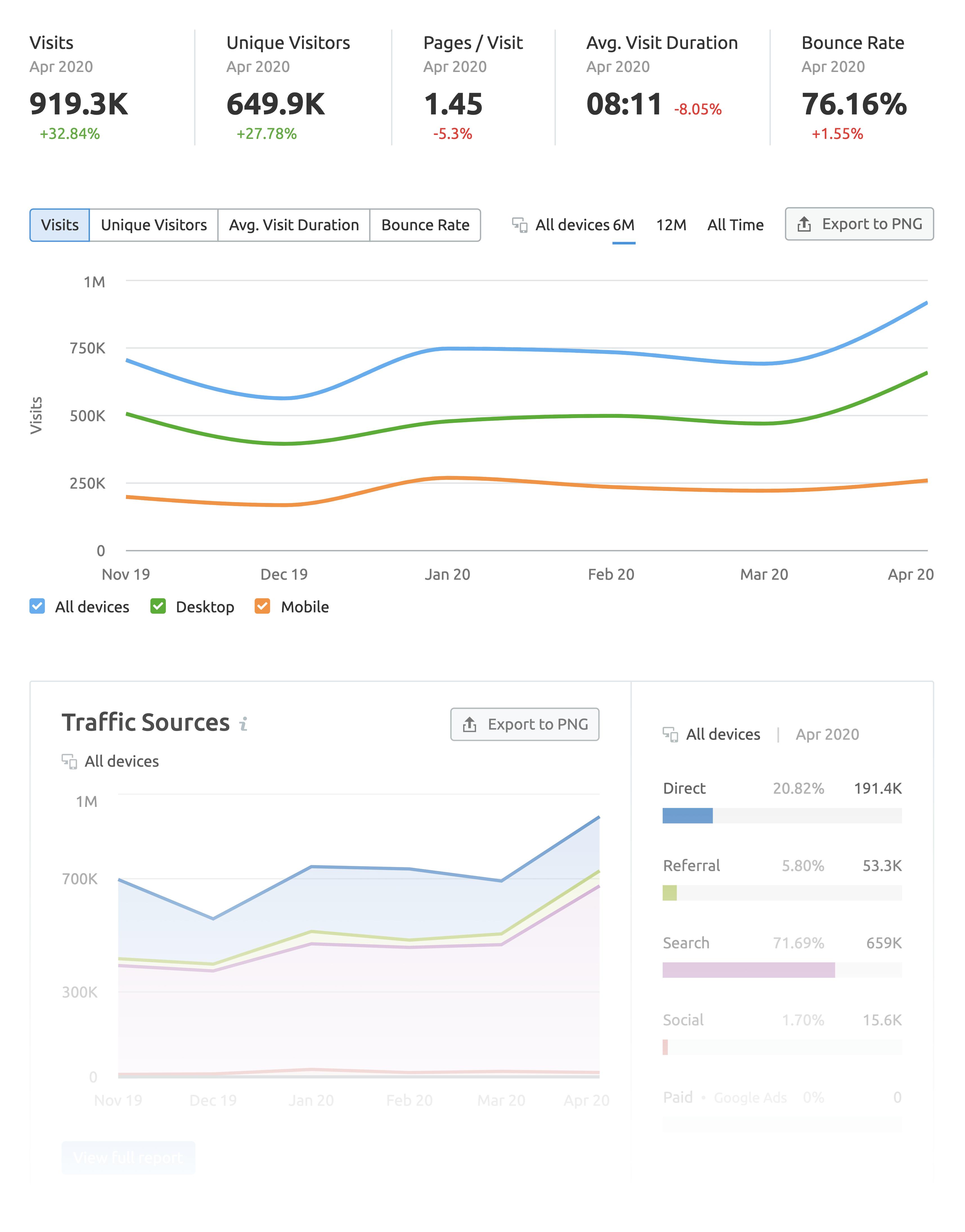 SEMrush – Traffic analytics overview