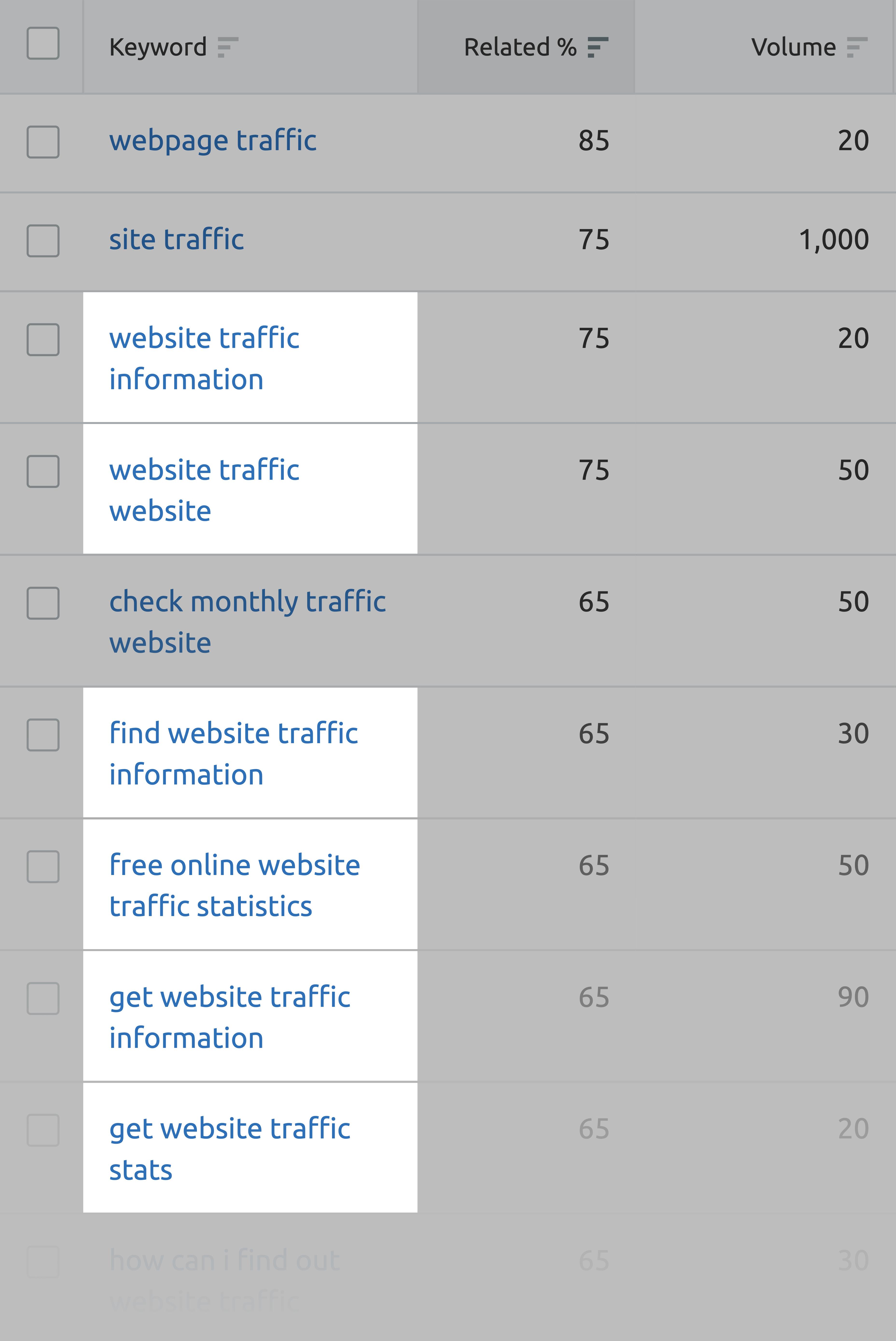 SEMrush – Website traffic keywords
