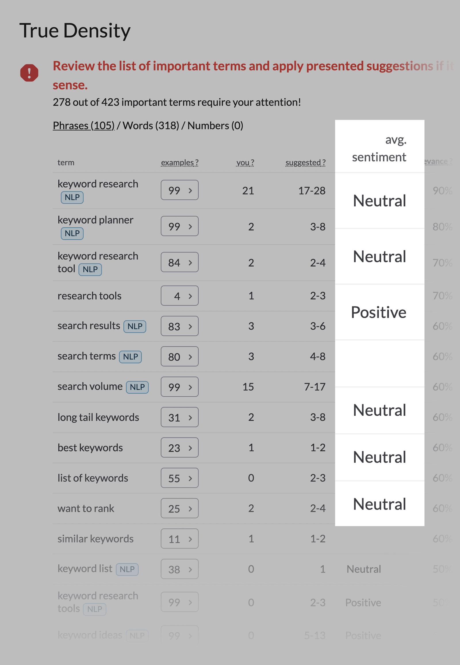 Surferseo – Result Audit NLP Average Sentiment