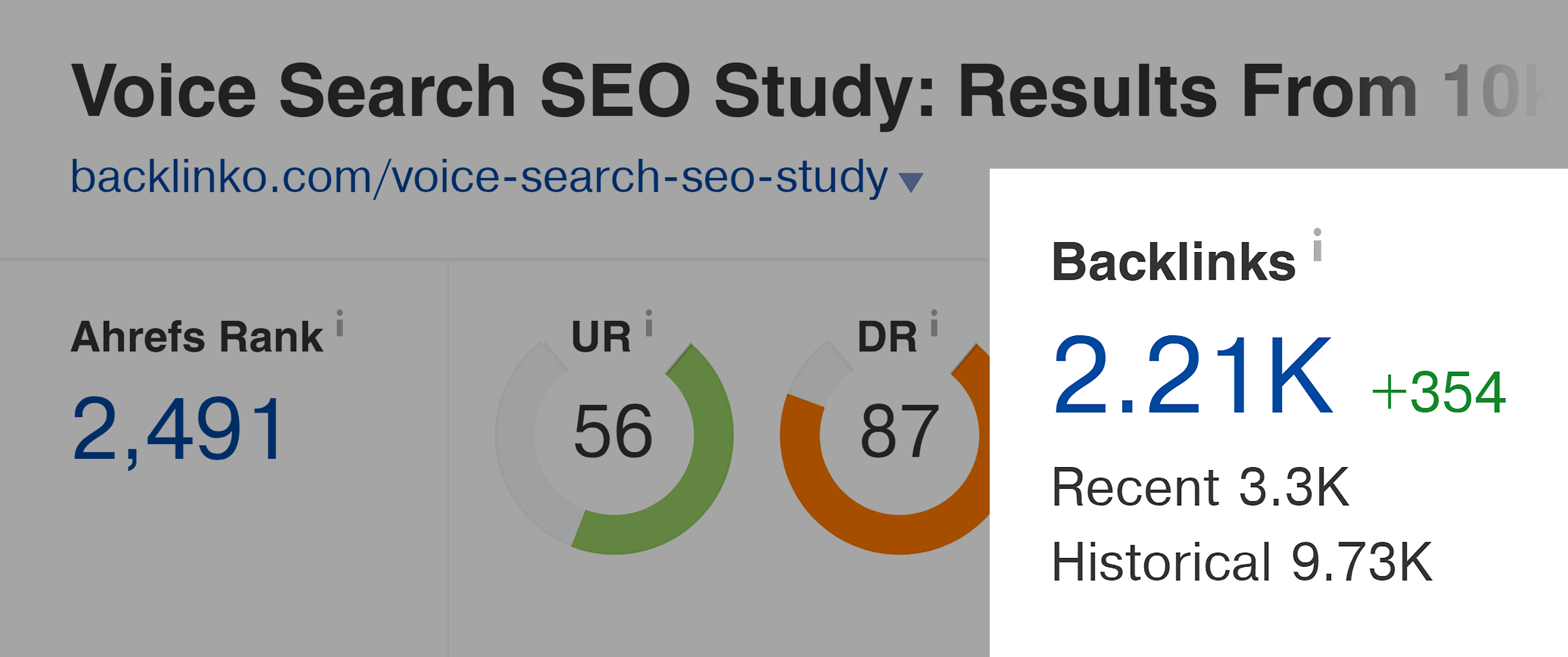 Voice Search SEO Study Backlinks