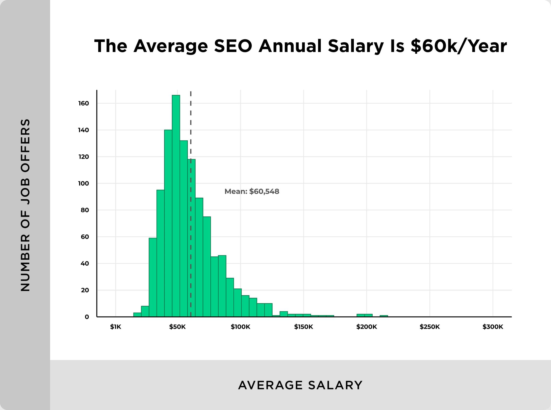 Average SEO salary