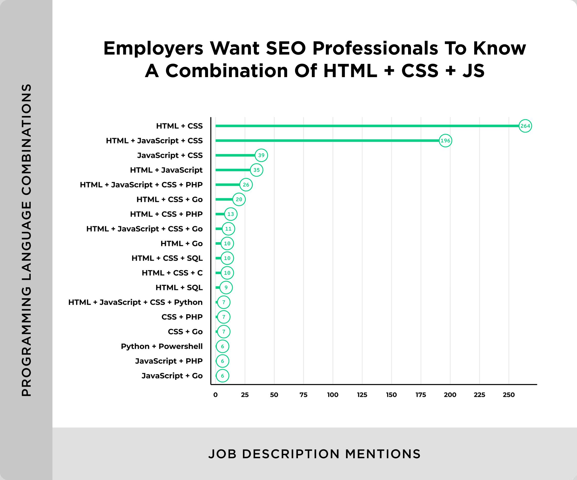 Combinations of programming languages in job descriptions