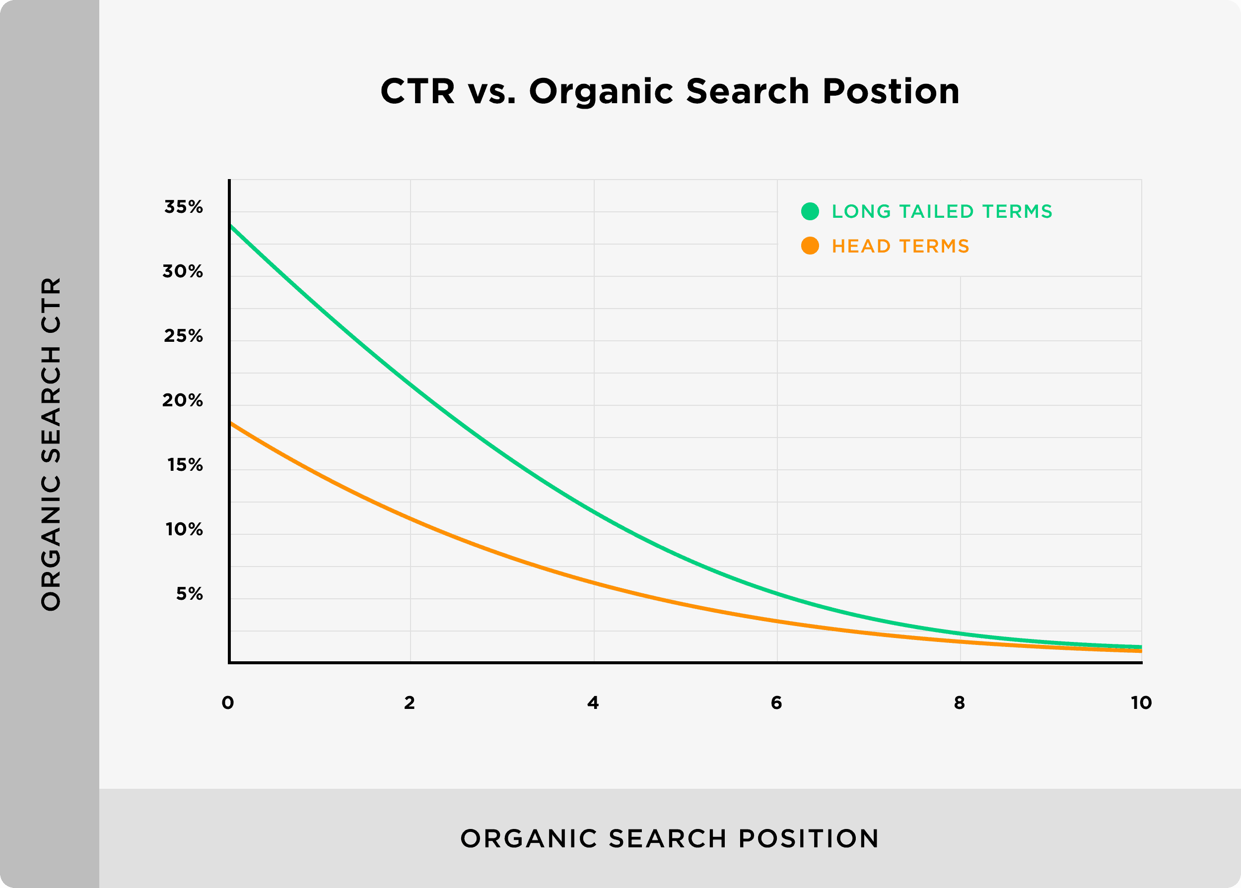 CTR vs organic search position