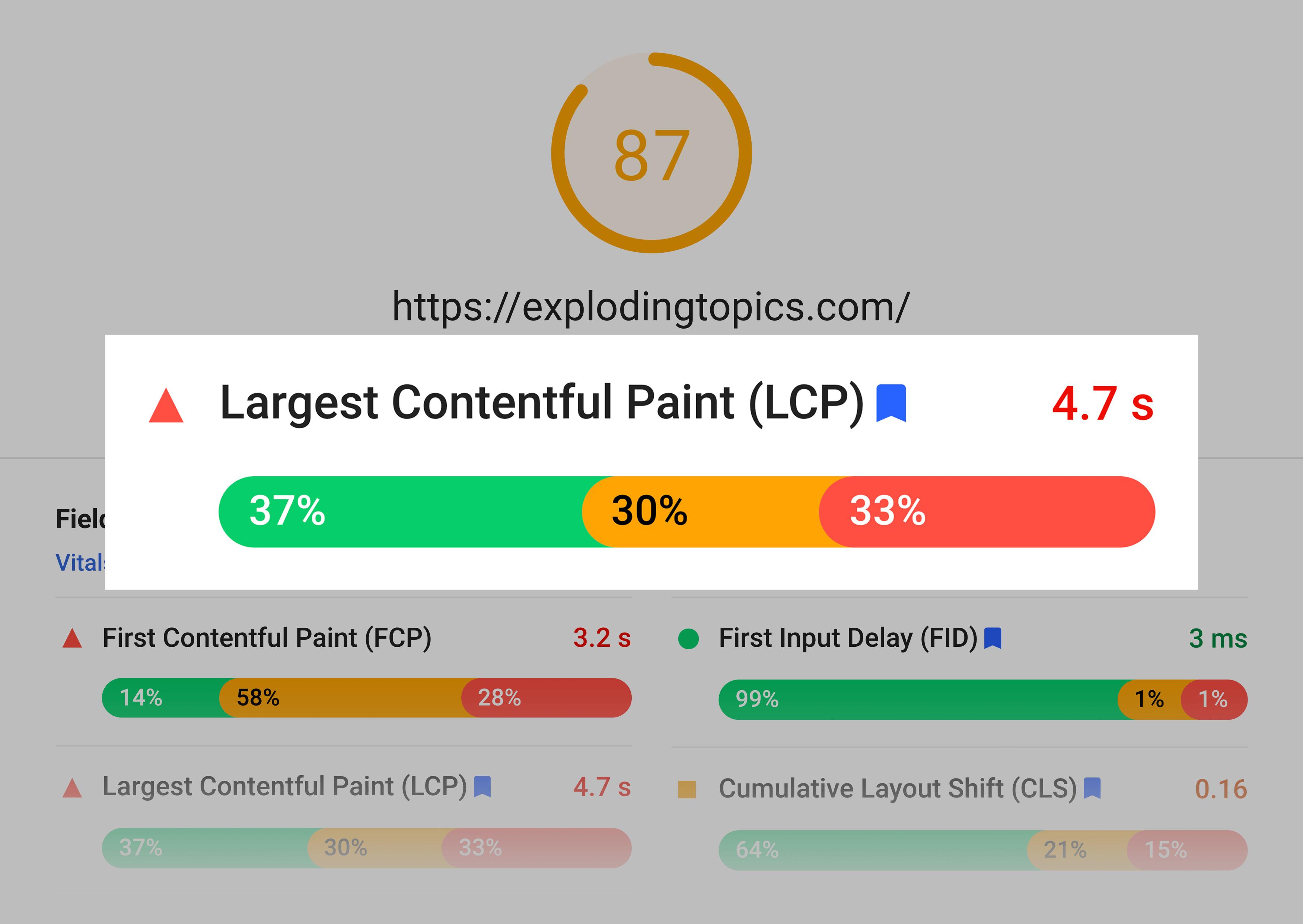 Exploding Topics – LCP score