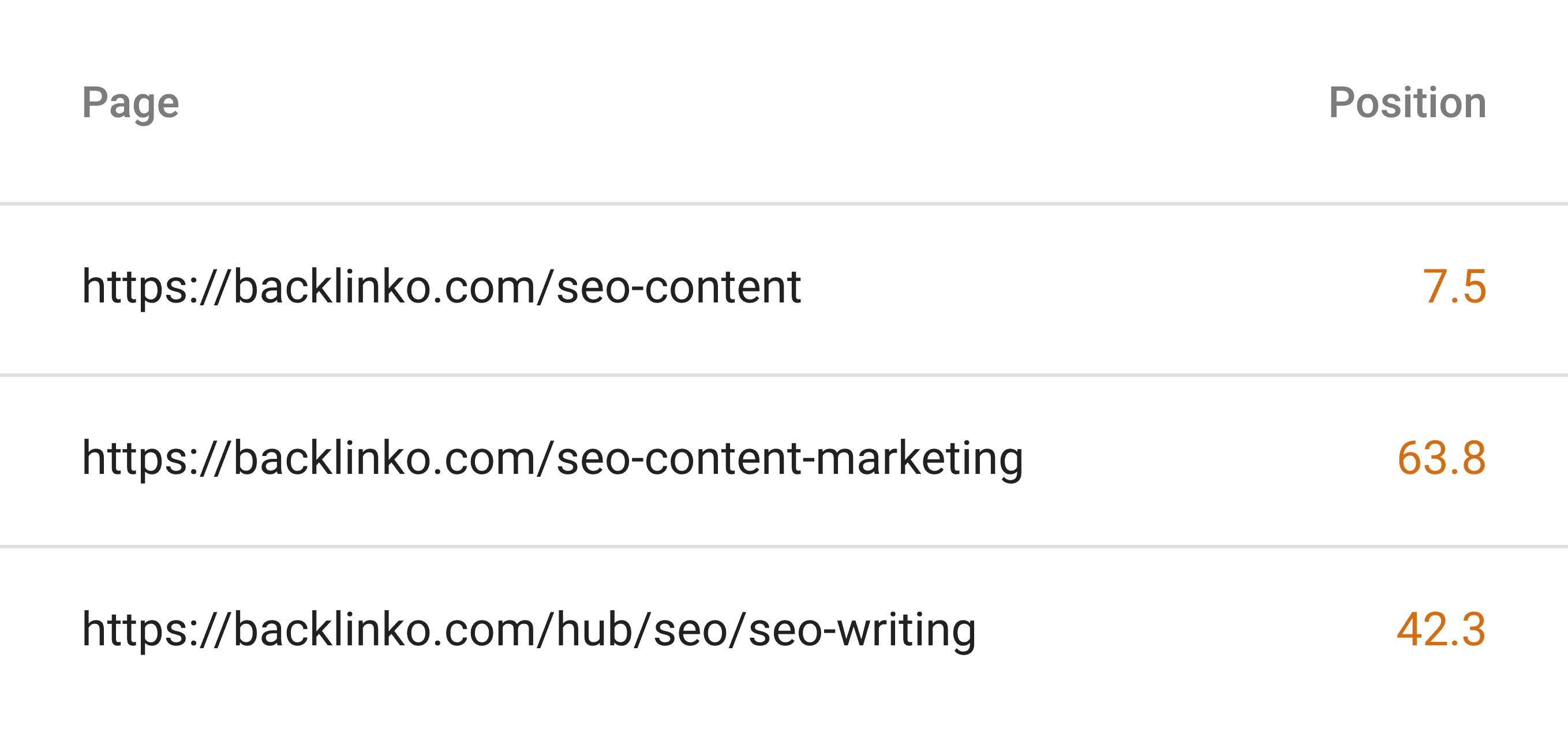 Google search console – Pages for query