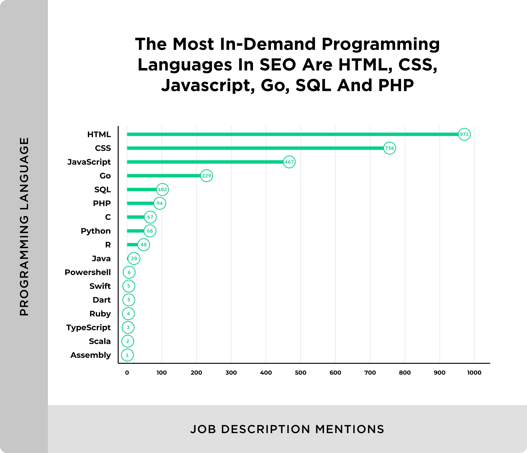 Most in demand programming languages