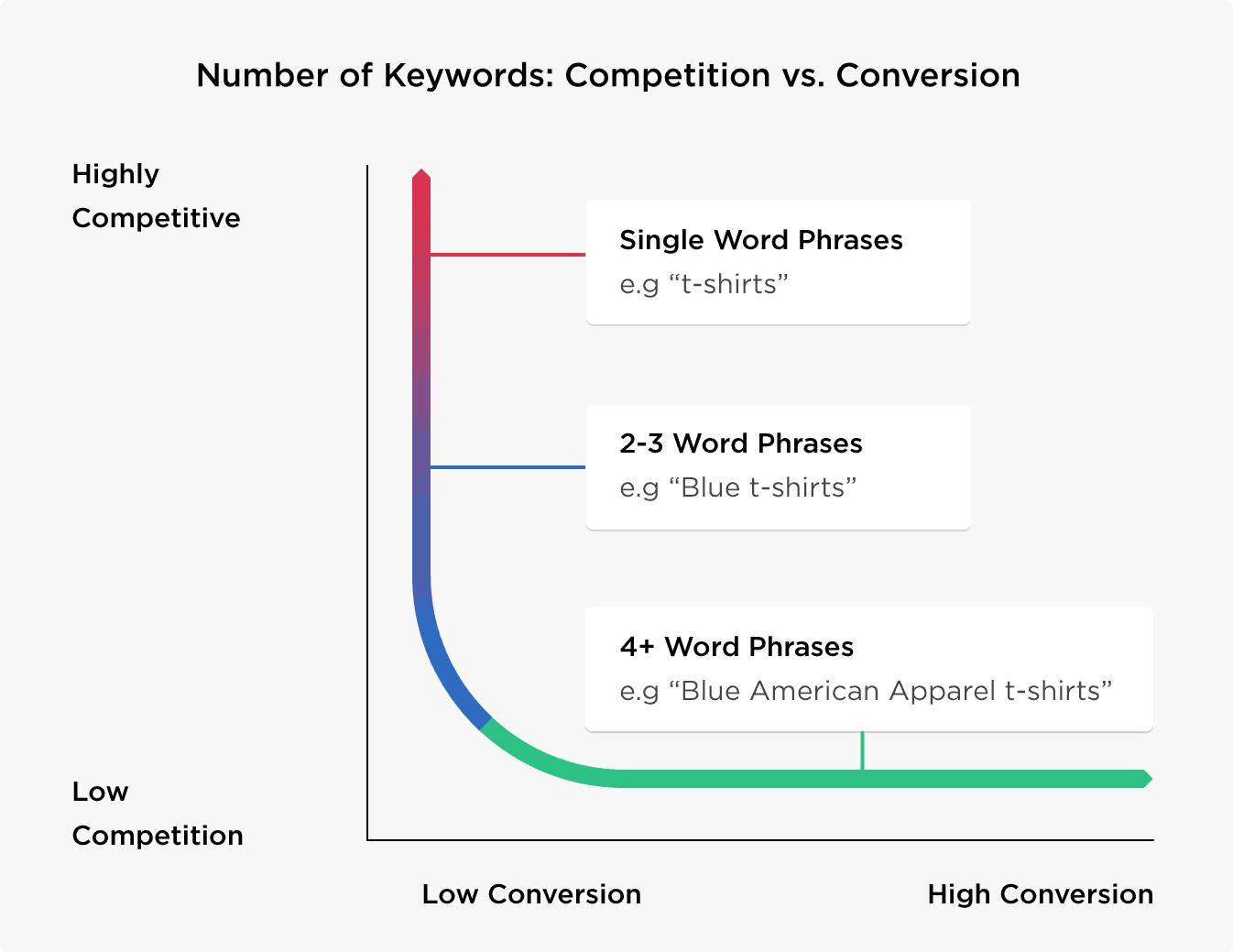 Number of keywords – Competition vs conversion