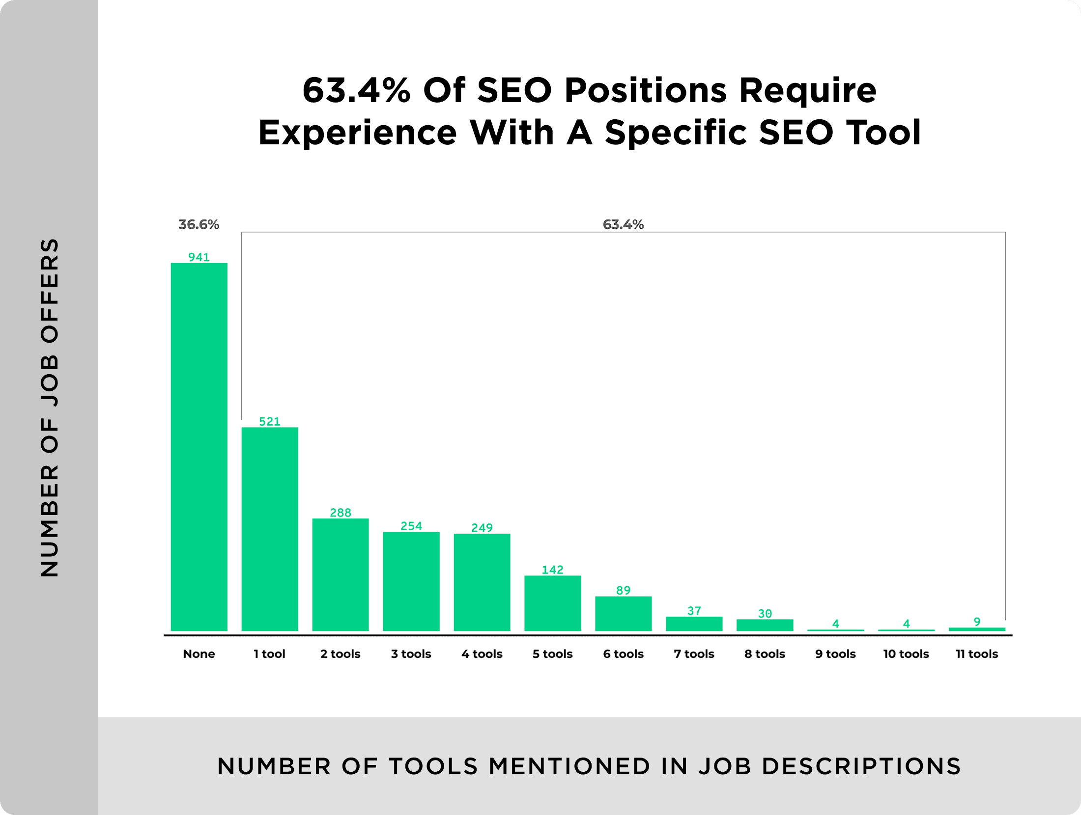 Number of tools mentioned in job descriptions