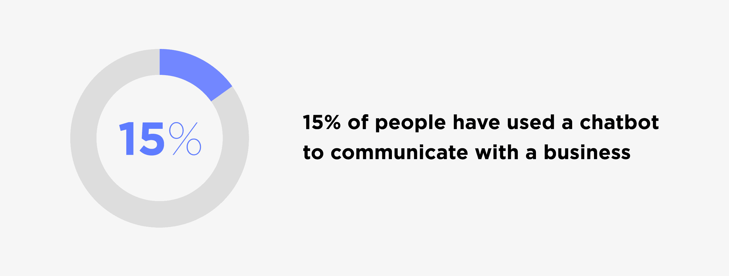 People used chatbot to communicate