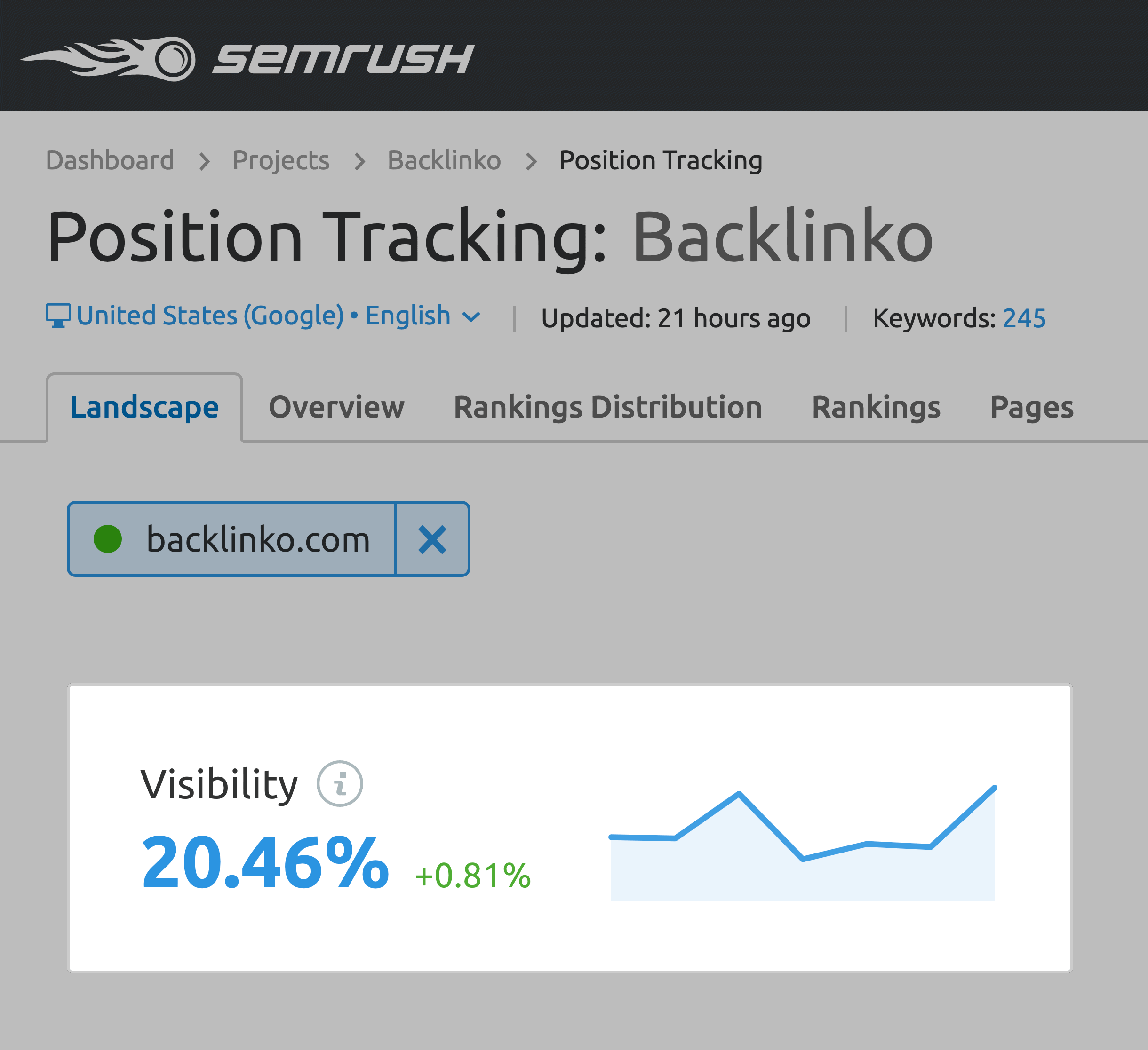 SEMrush – Website visibility