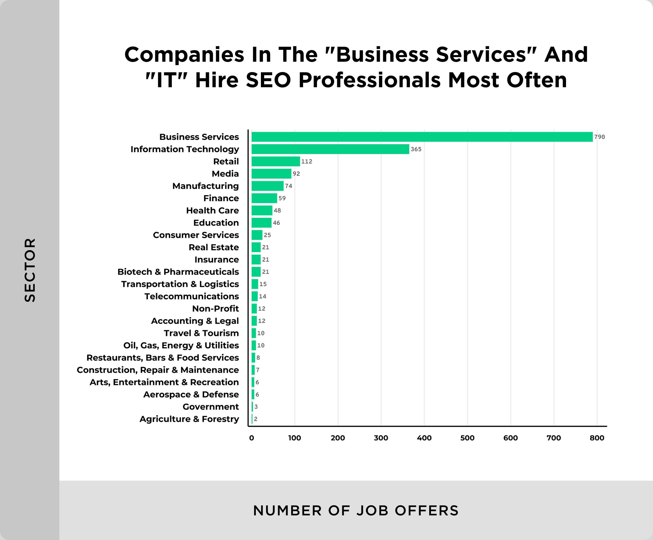 SEO job postings by sector