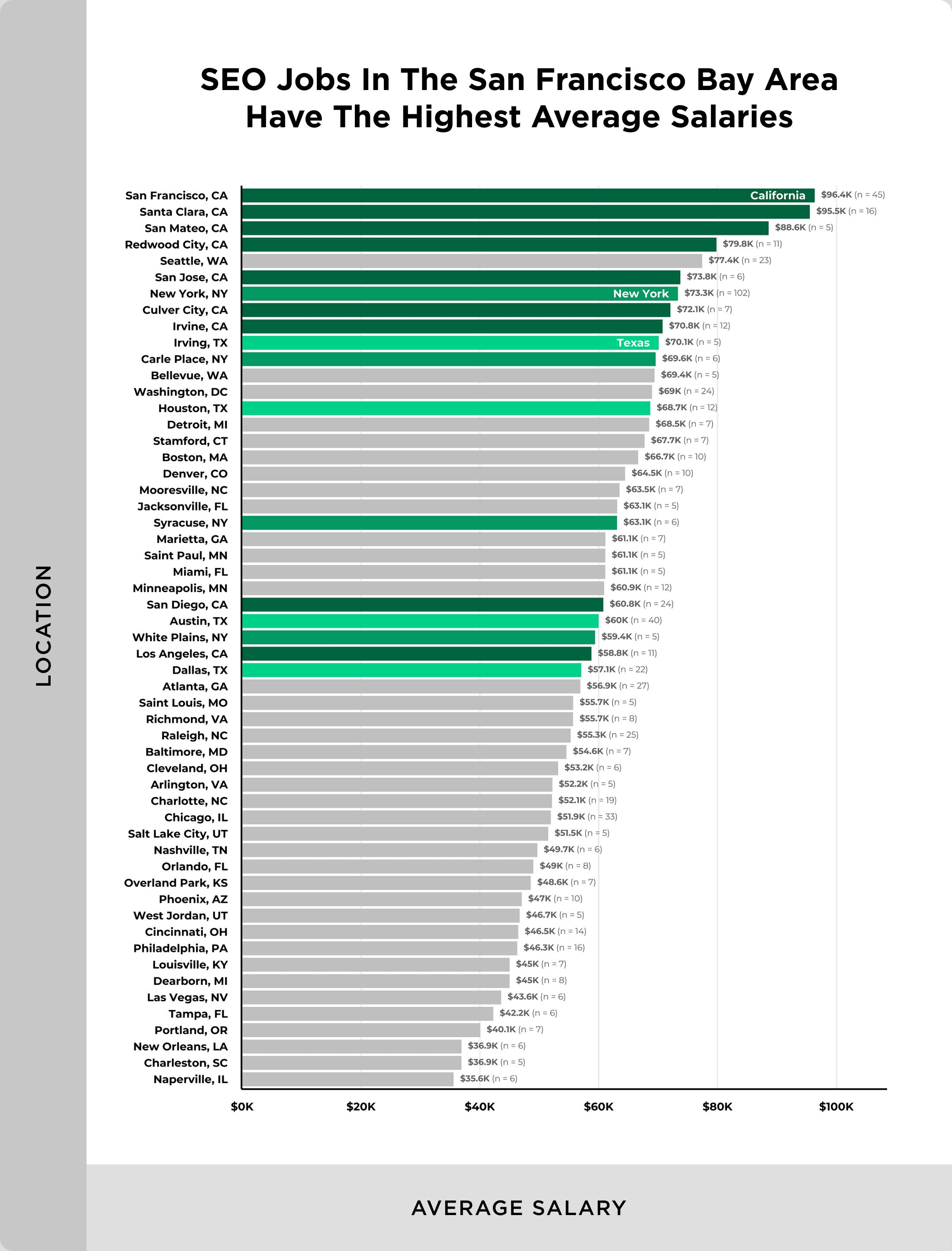 SEO salary by city