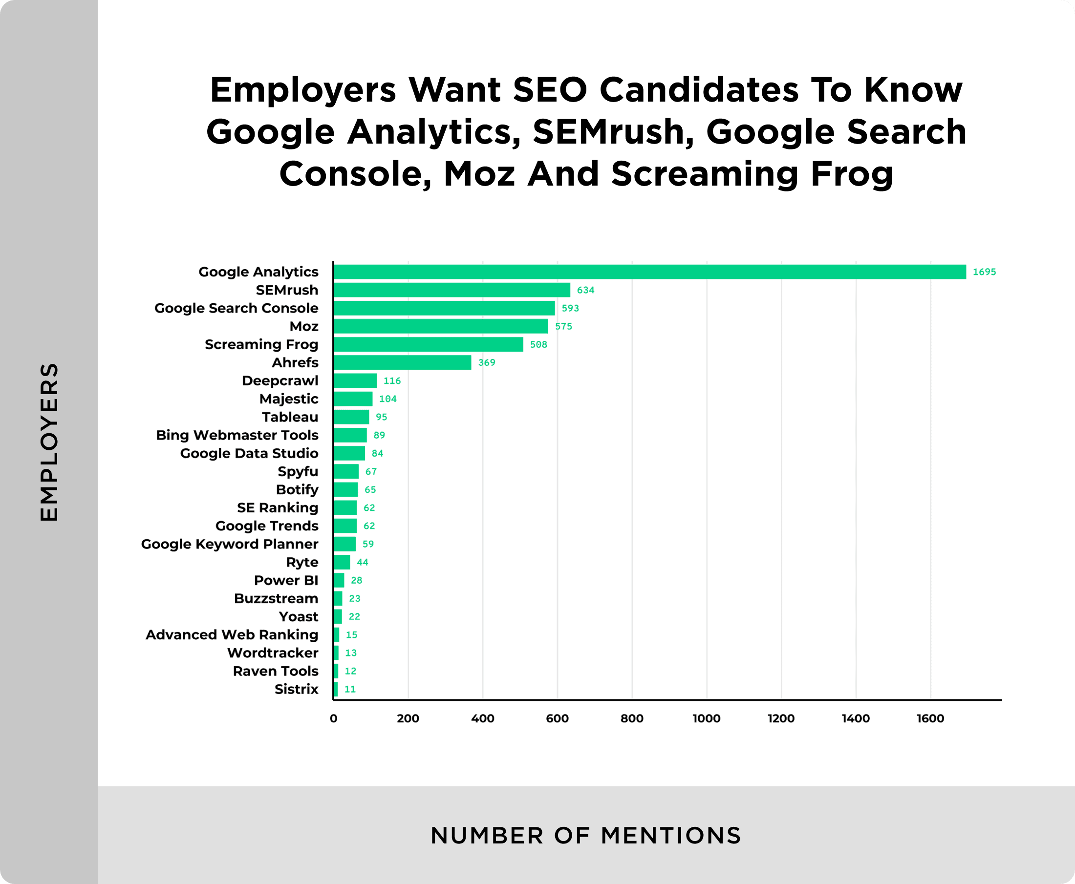 Tools that employers want SEO hires to use
