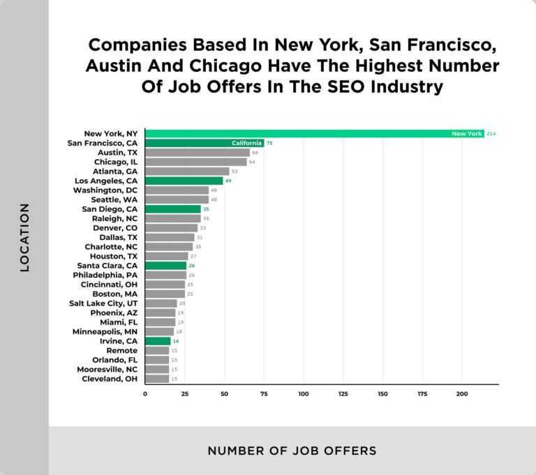 SEO Jobs, USA