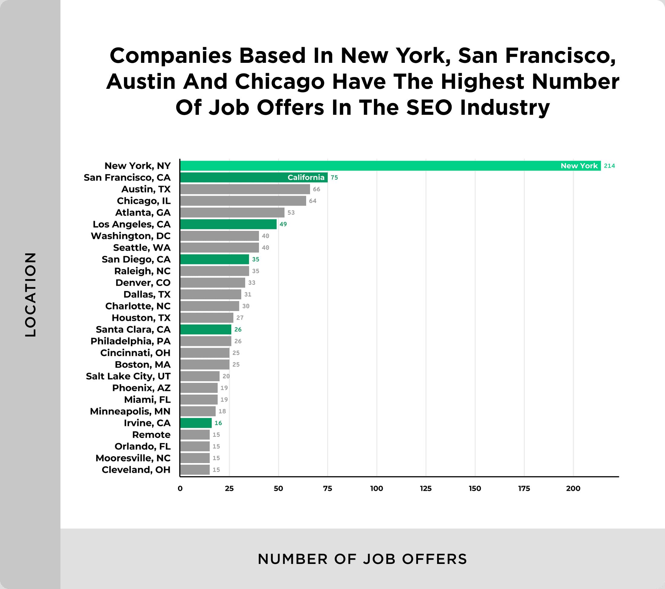 US cities SEO jobs breakdown