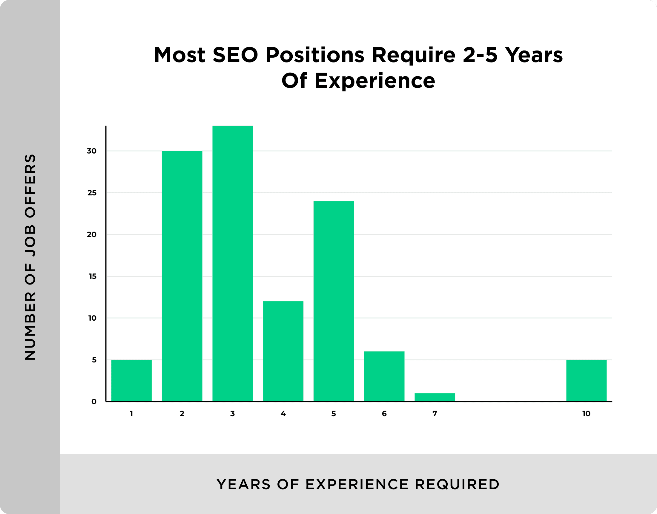 Years of experience required for SEO position