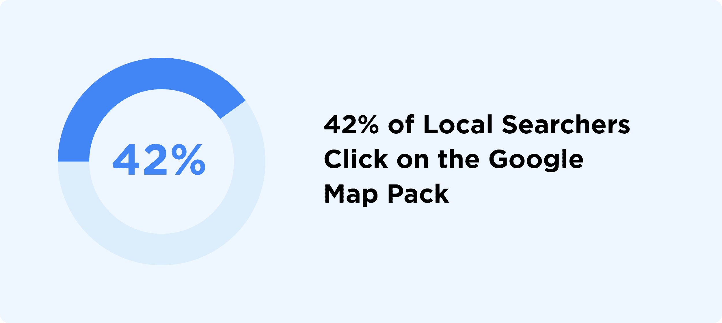 42% of Local Searchers Click On the Google Map Pack