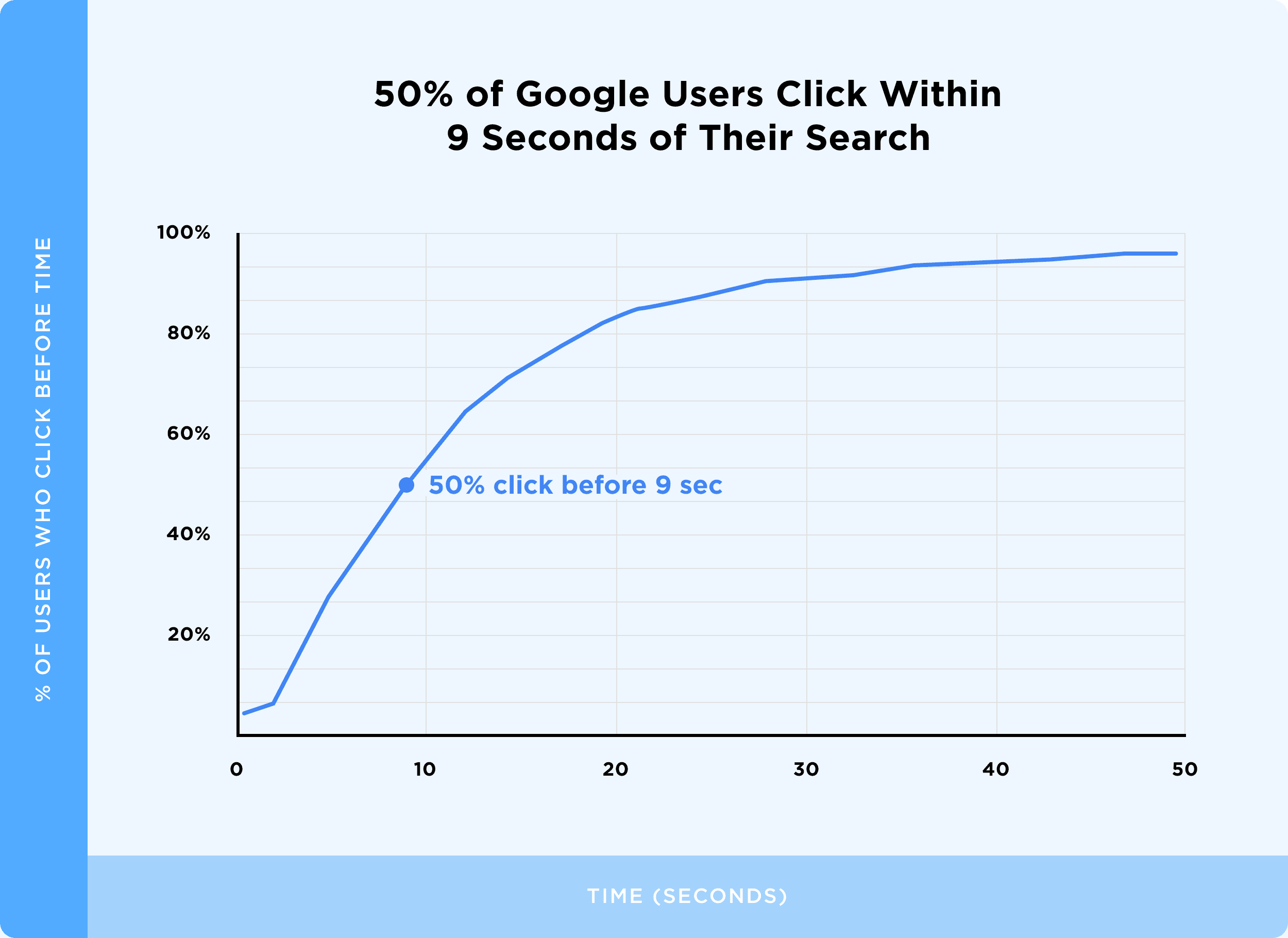 50% of Google Users Click Within 9 Seconds of Their Search