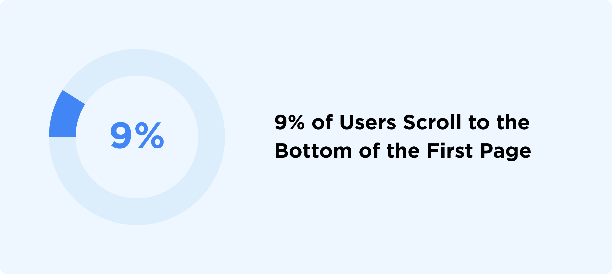 9% of Users Scroll to the Bottom of the First Page