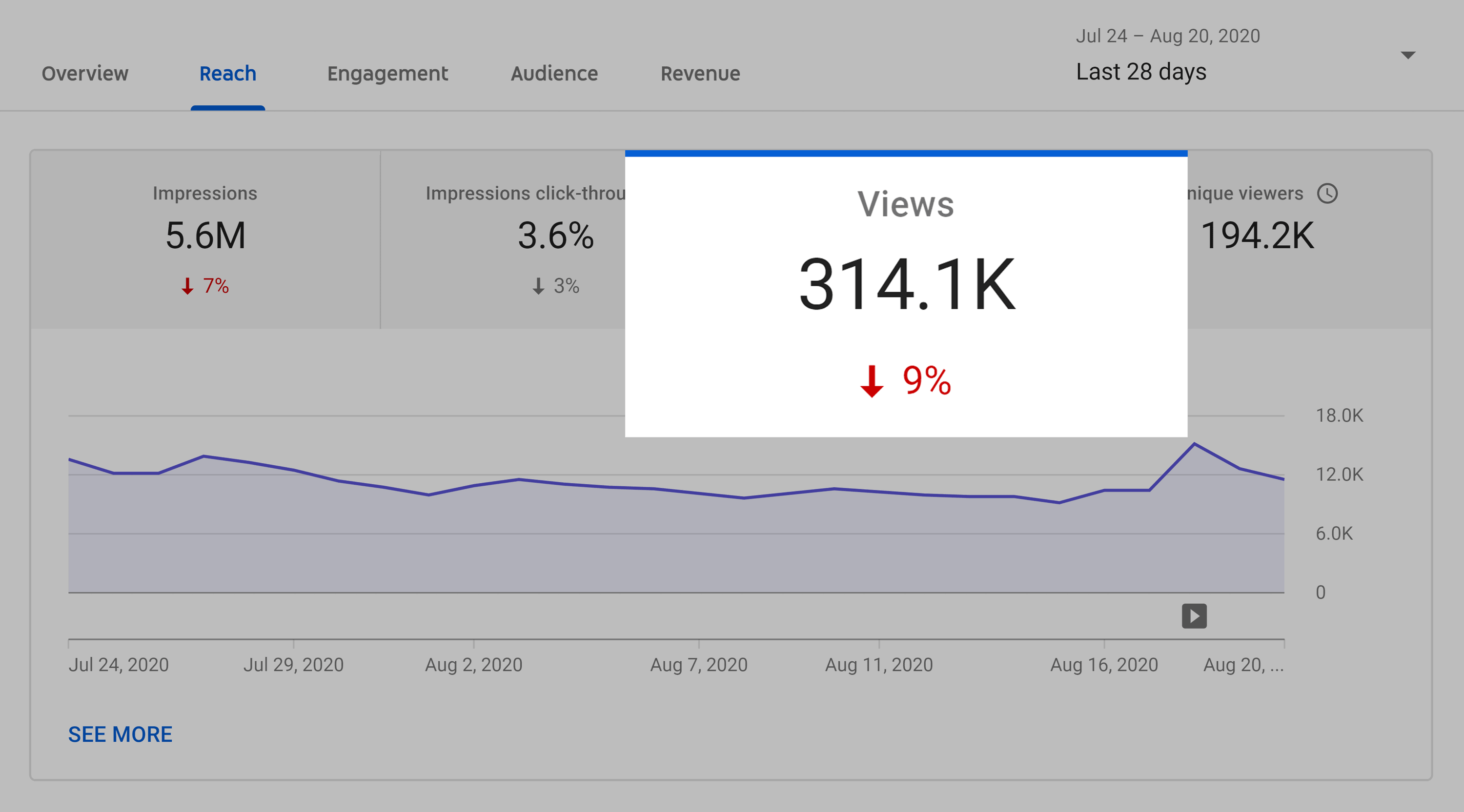Backlinko – YouTube Channel Monthly Views