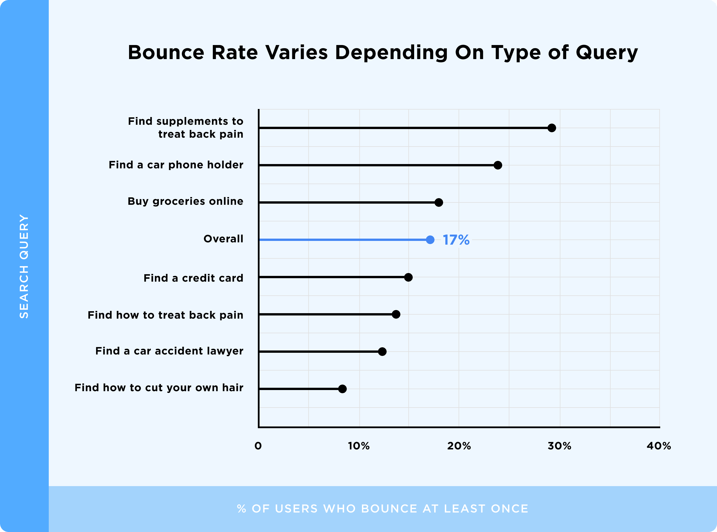 Bounce Rate Varies Depending On Type of Query