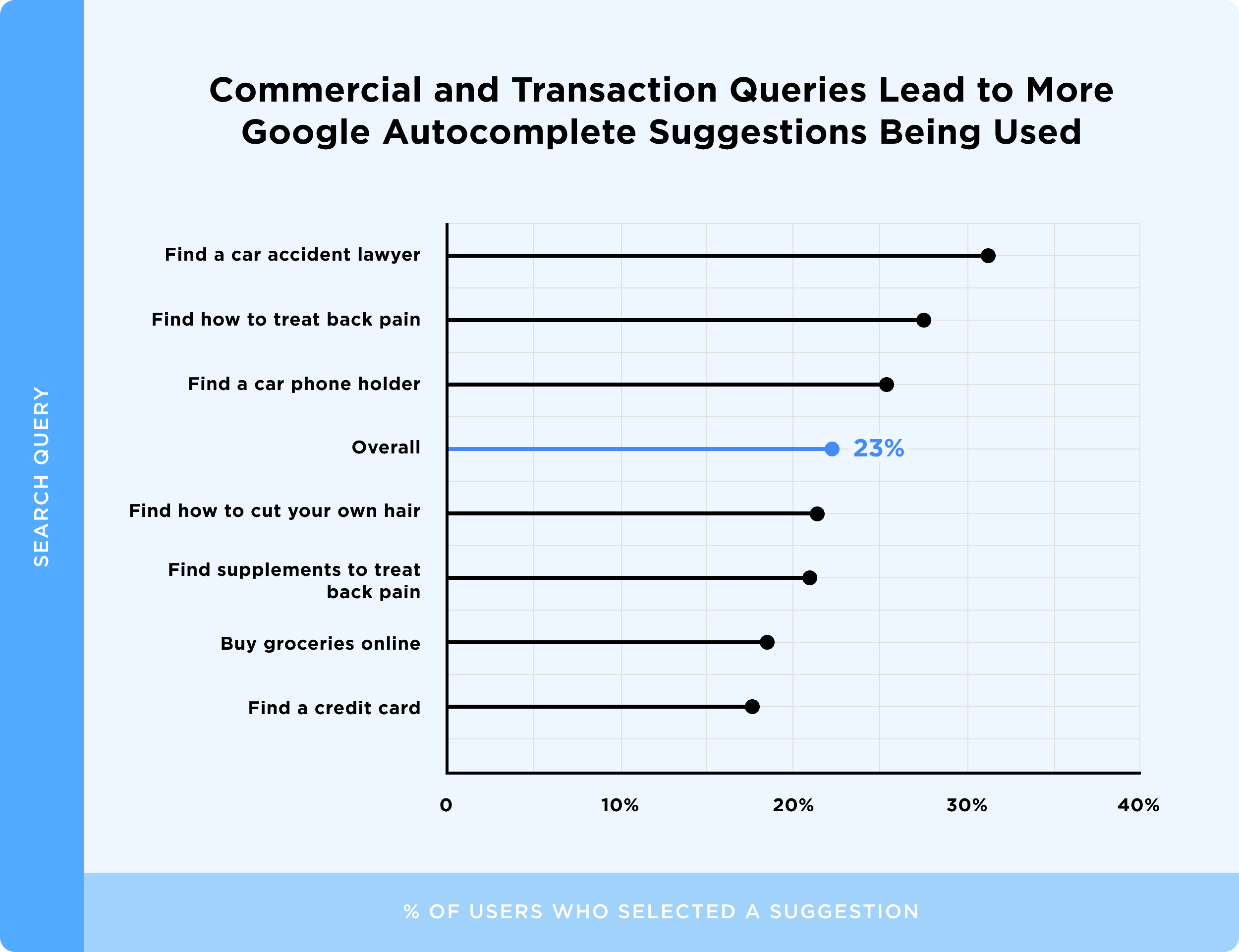 Commercial and Transaction Queries Lead to More Google Autocomplete Suggestions Being Used