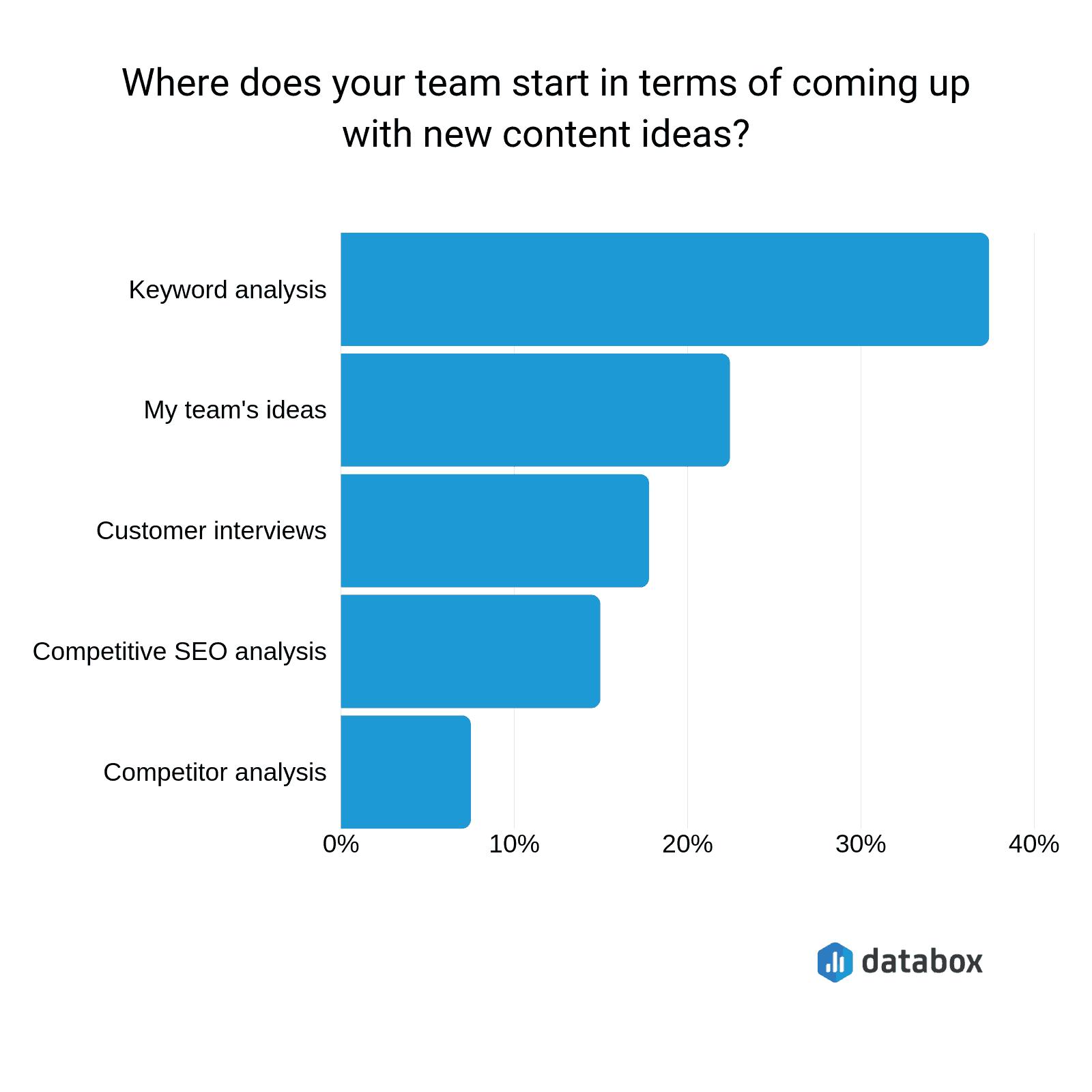 Databox New Content Ideas Chart