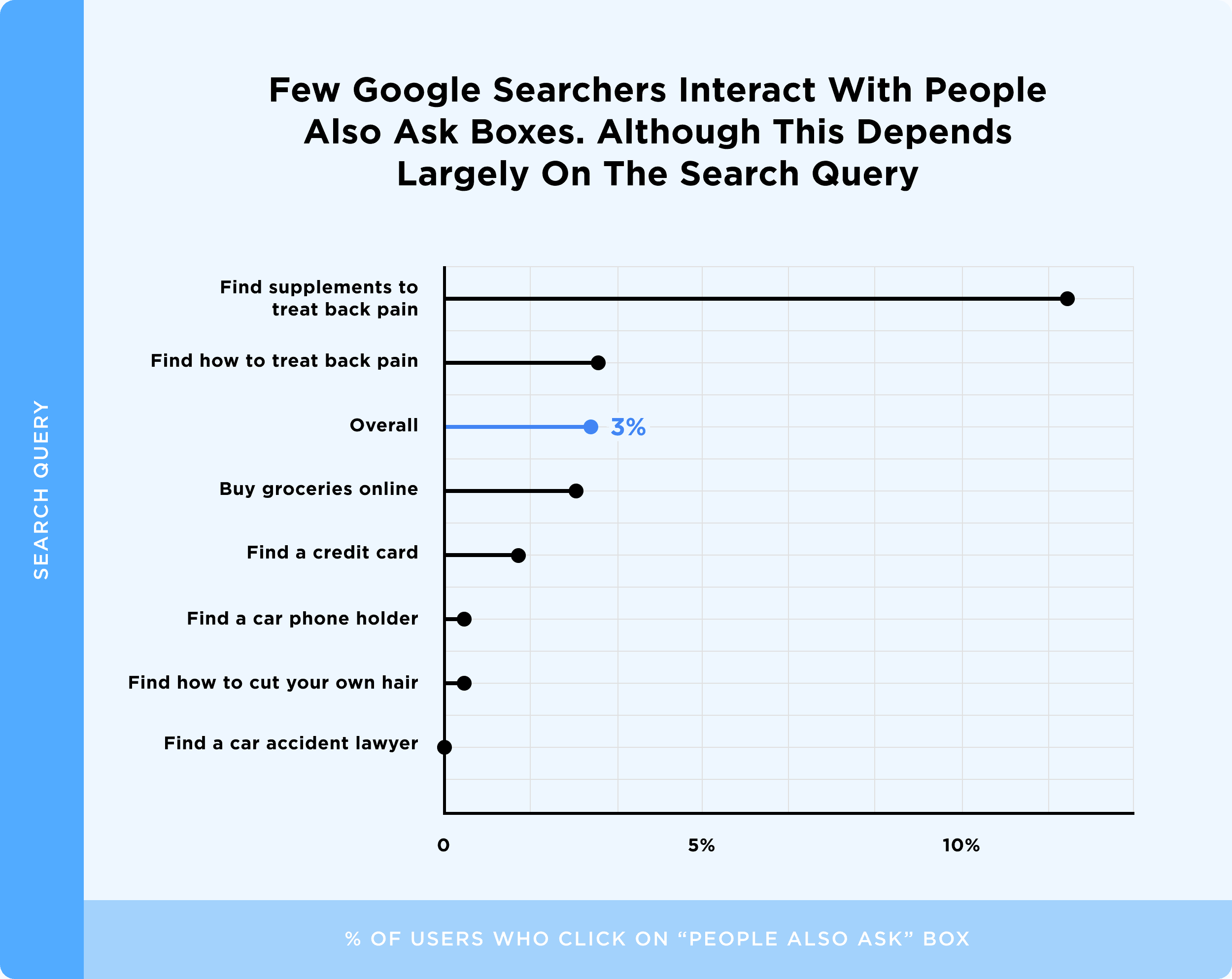 Few Google Searchers Interact With People Also Ask Boxes