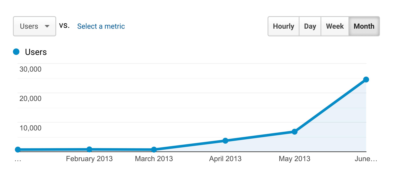 Google Analytics – Backlinko Early Growth
