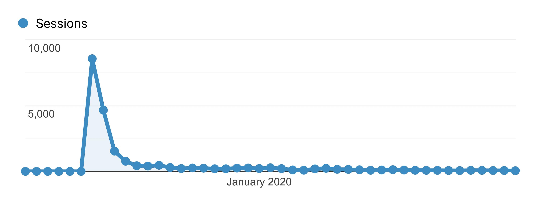 Google Analytics – Common Traffic Pattern