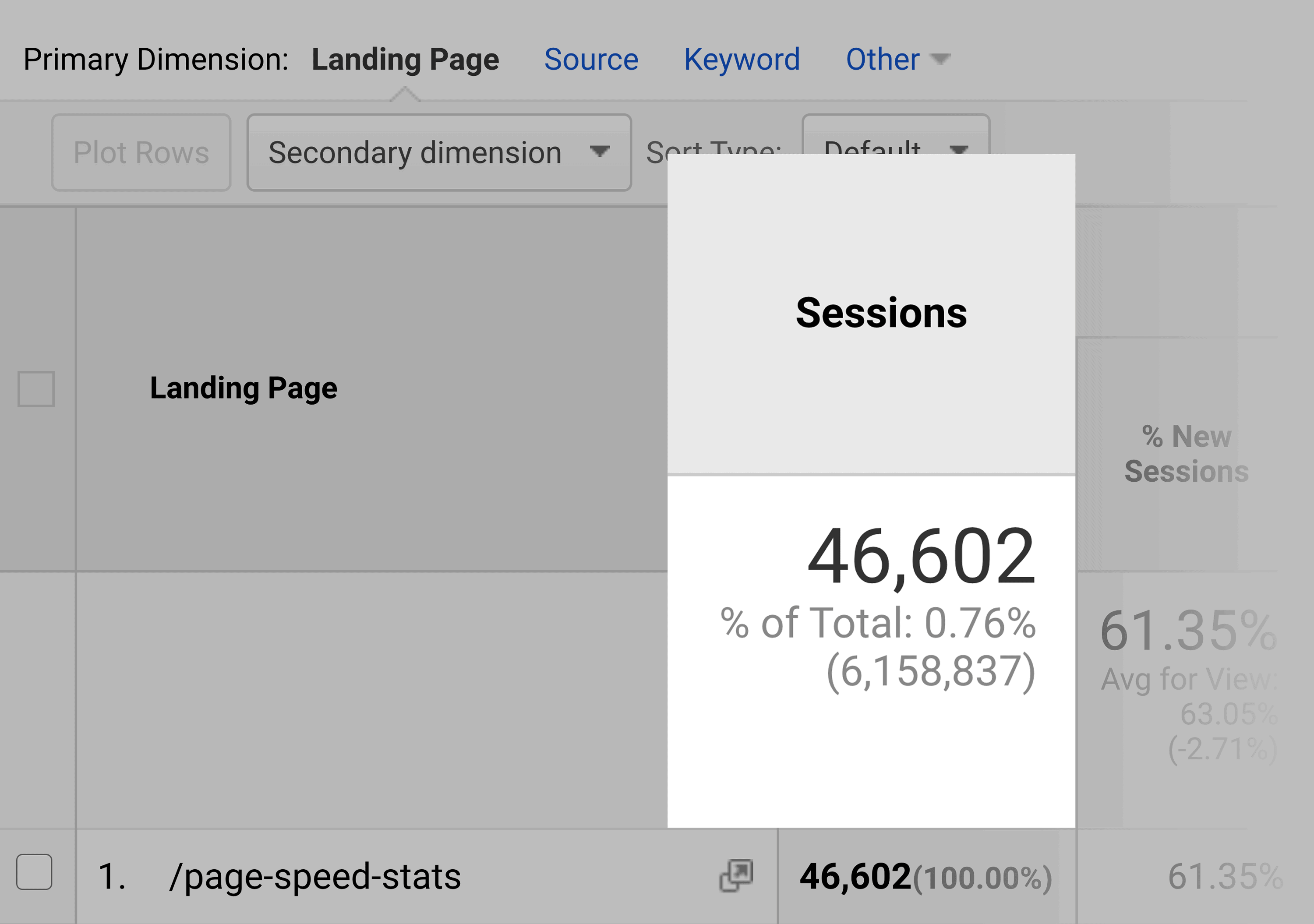 Google Analytics Page Speed Stats Sessions