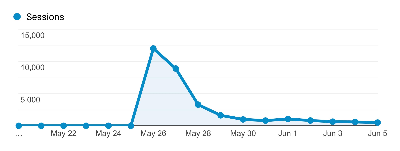 Google Analytics – SEO Optimized Traffic Pattern
