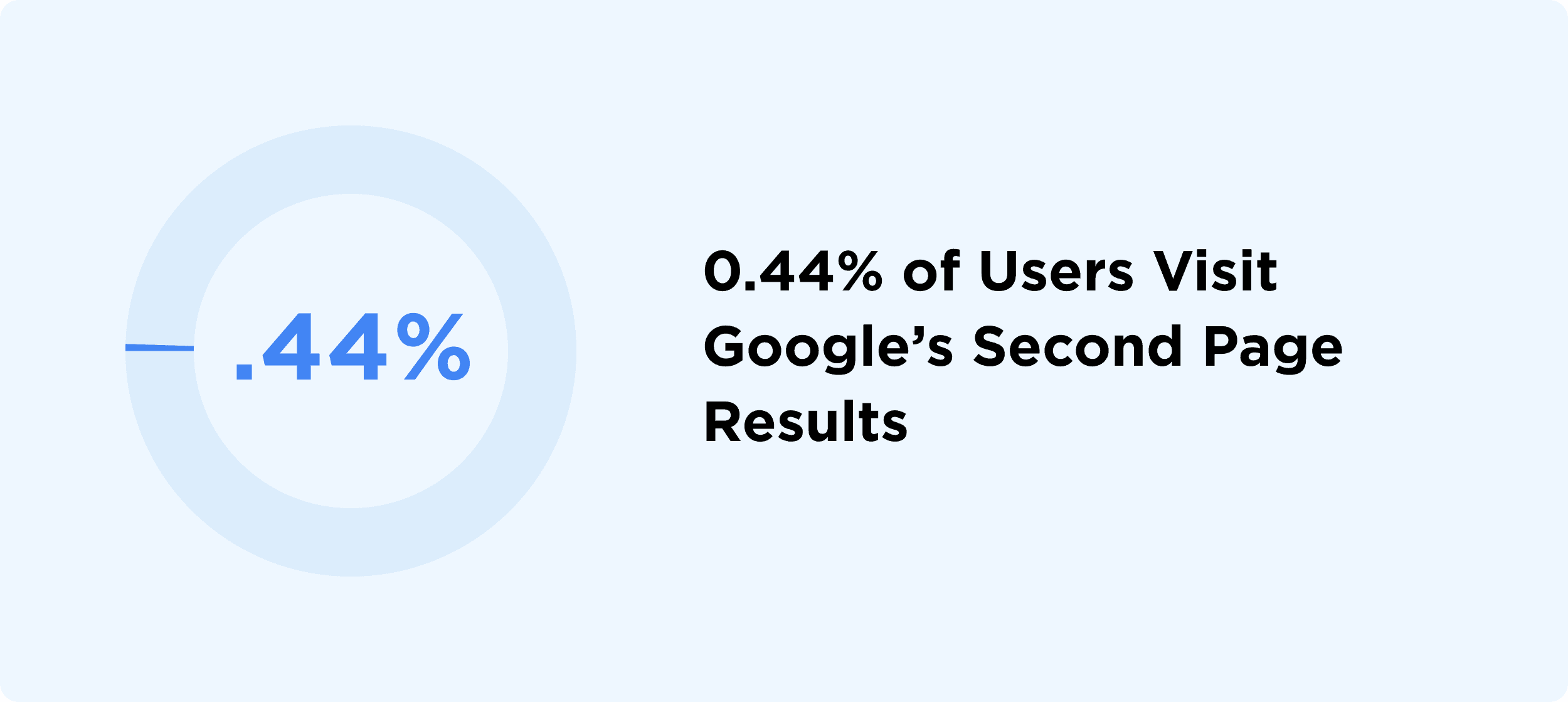 Less than 1% of Users Visit Googles Second Page Results